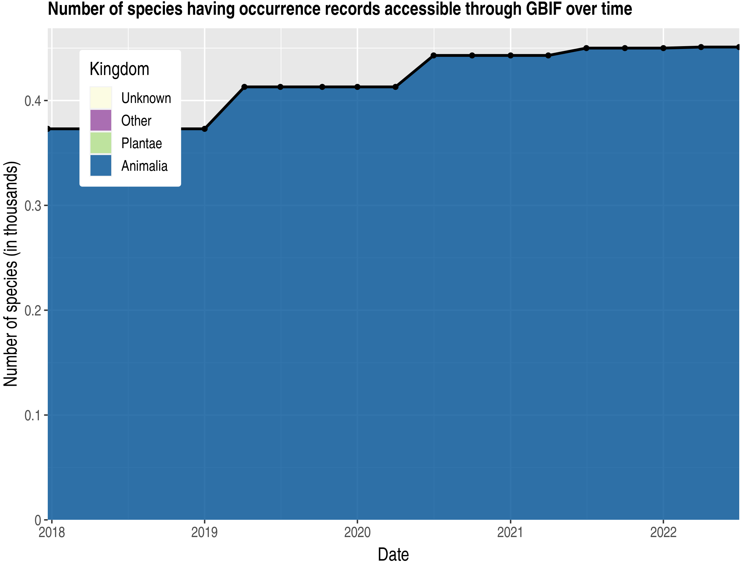 Data trend of species count by kingdom published Sierra Leone