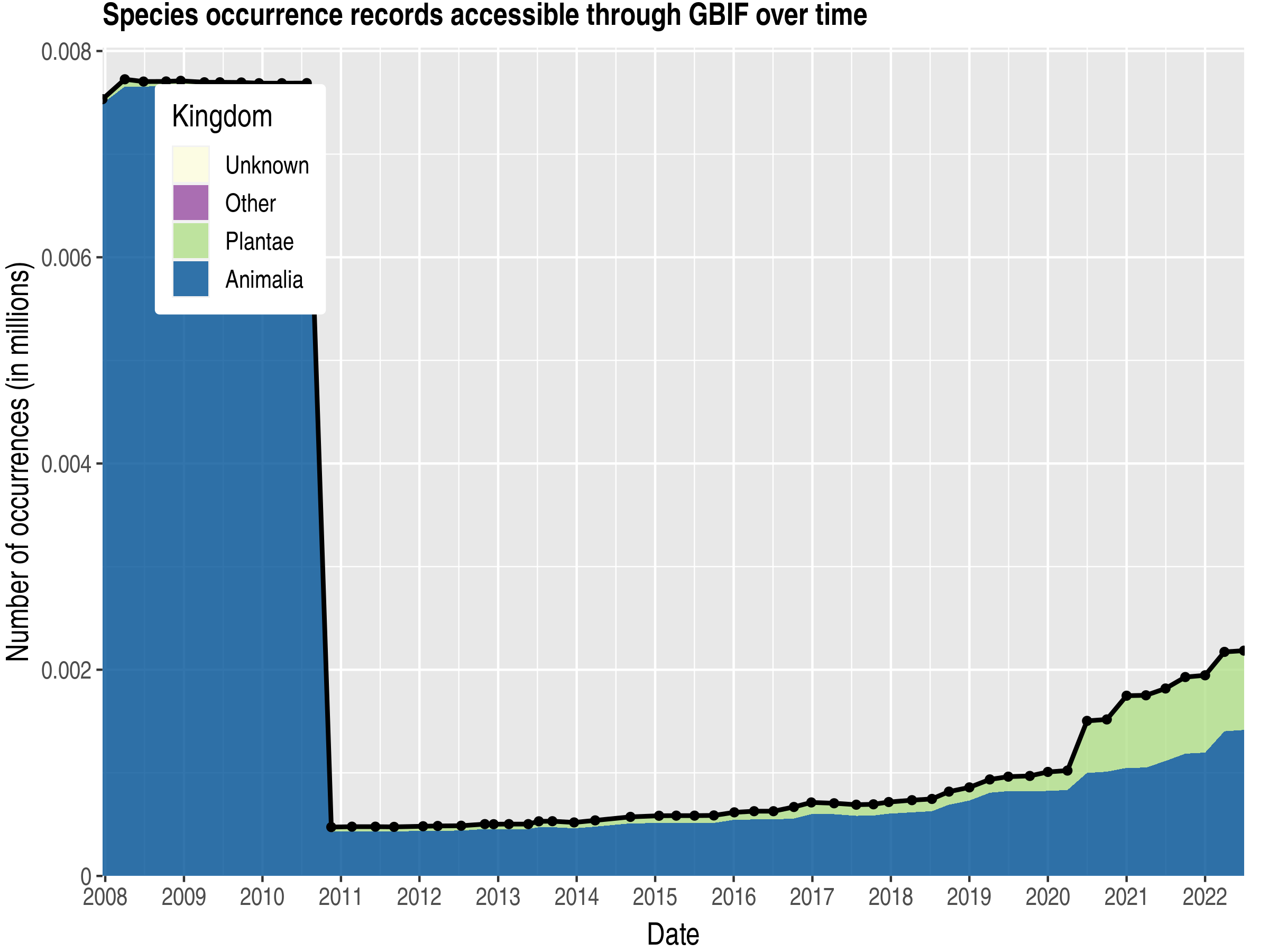 Data trend of records by kingdom about San Marino