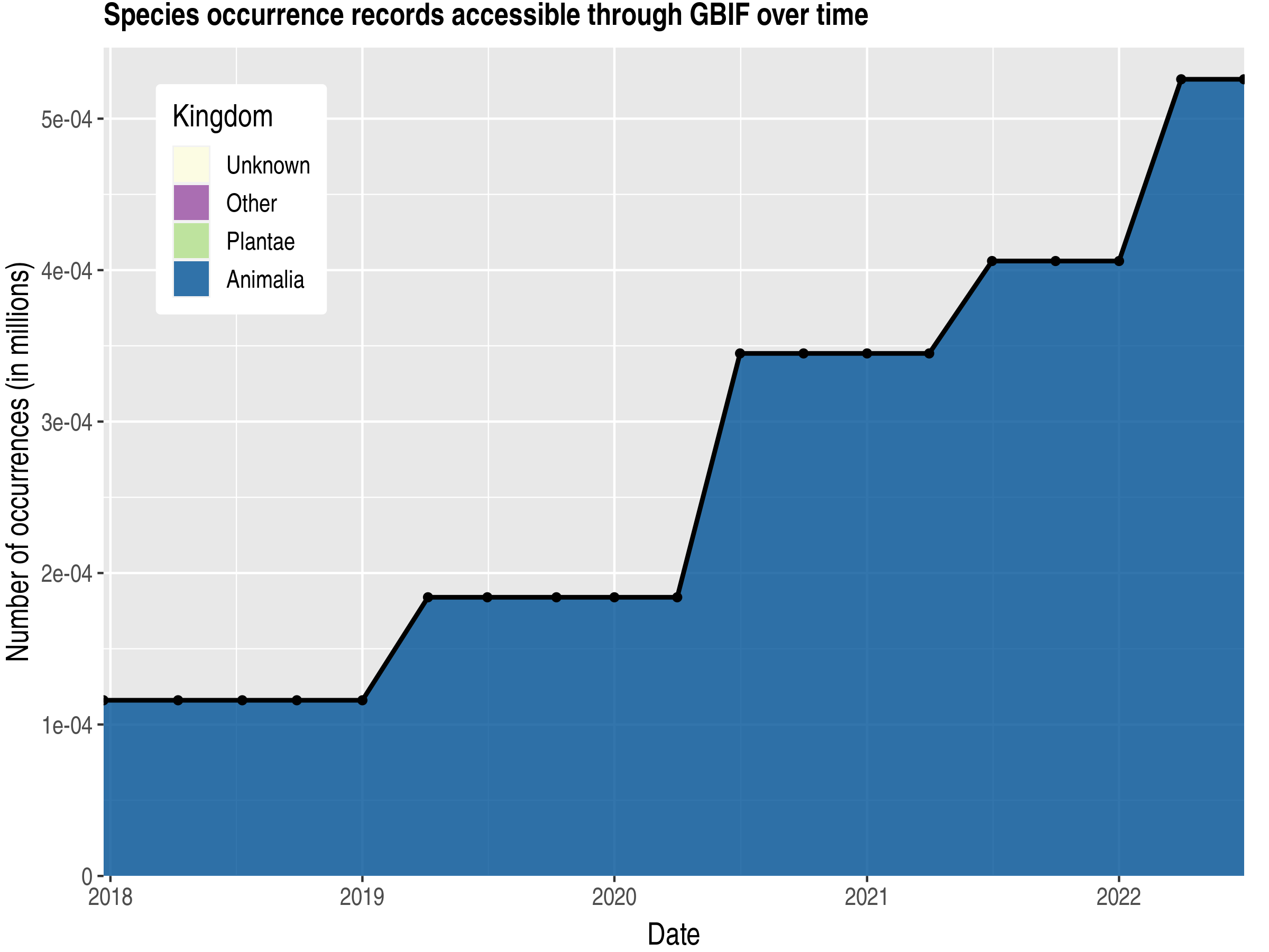 Data trend of records by kingdom published by San Marino