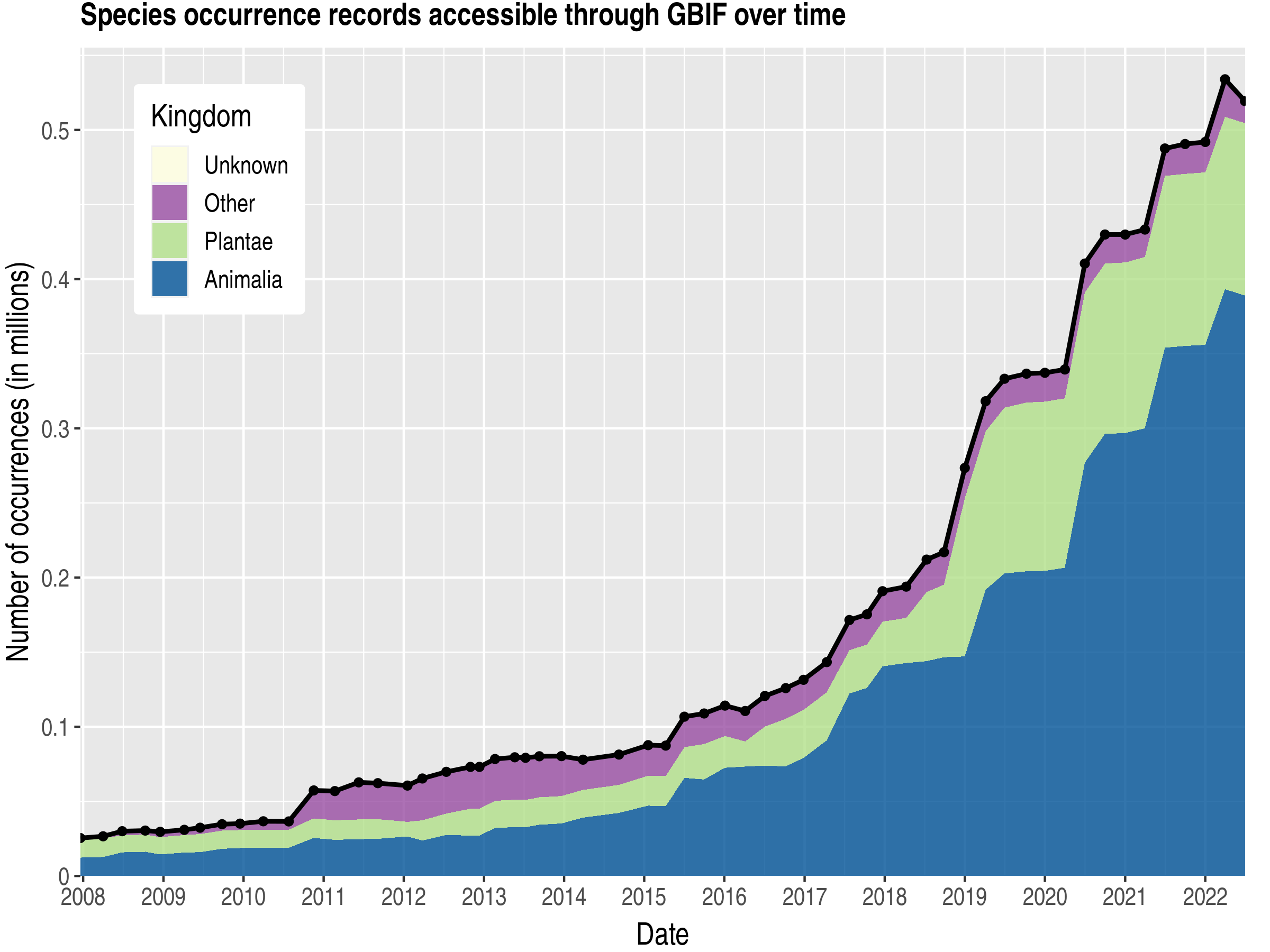 Data trend of records by kingdom about Senegal