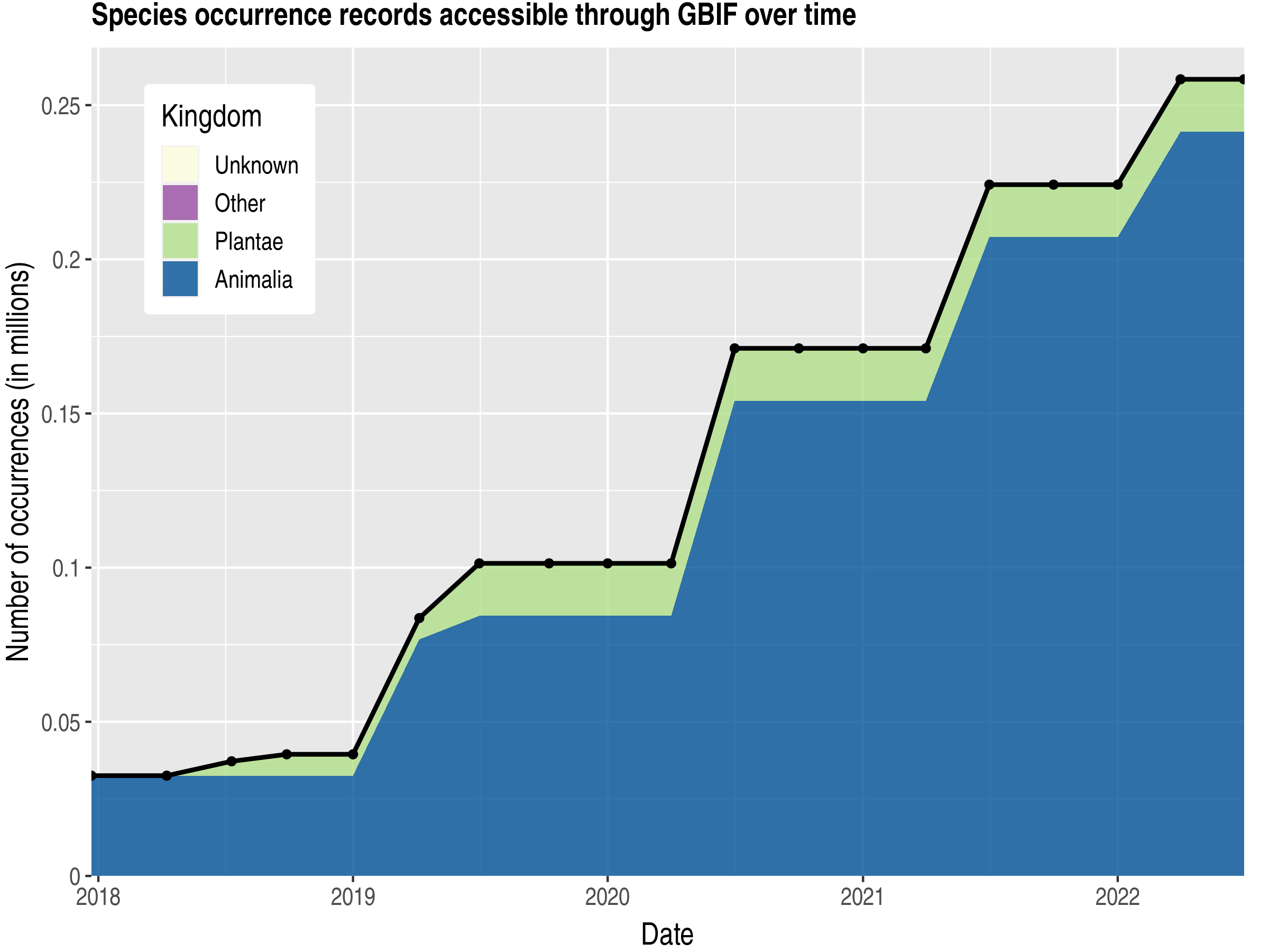 Data trend of records by kingdom published by Senegal