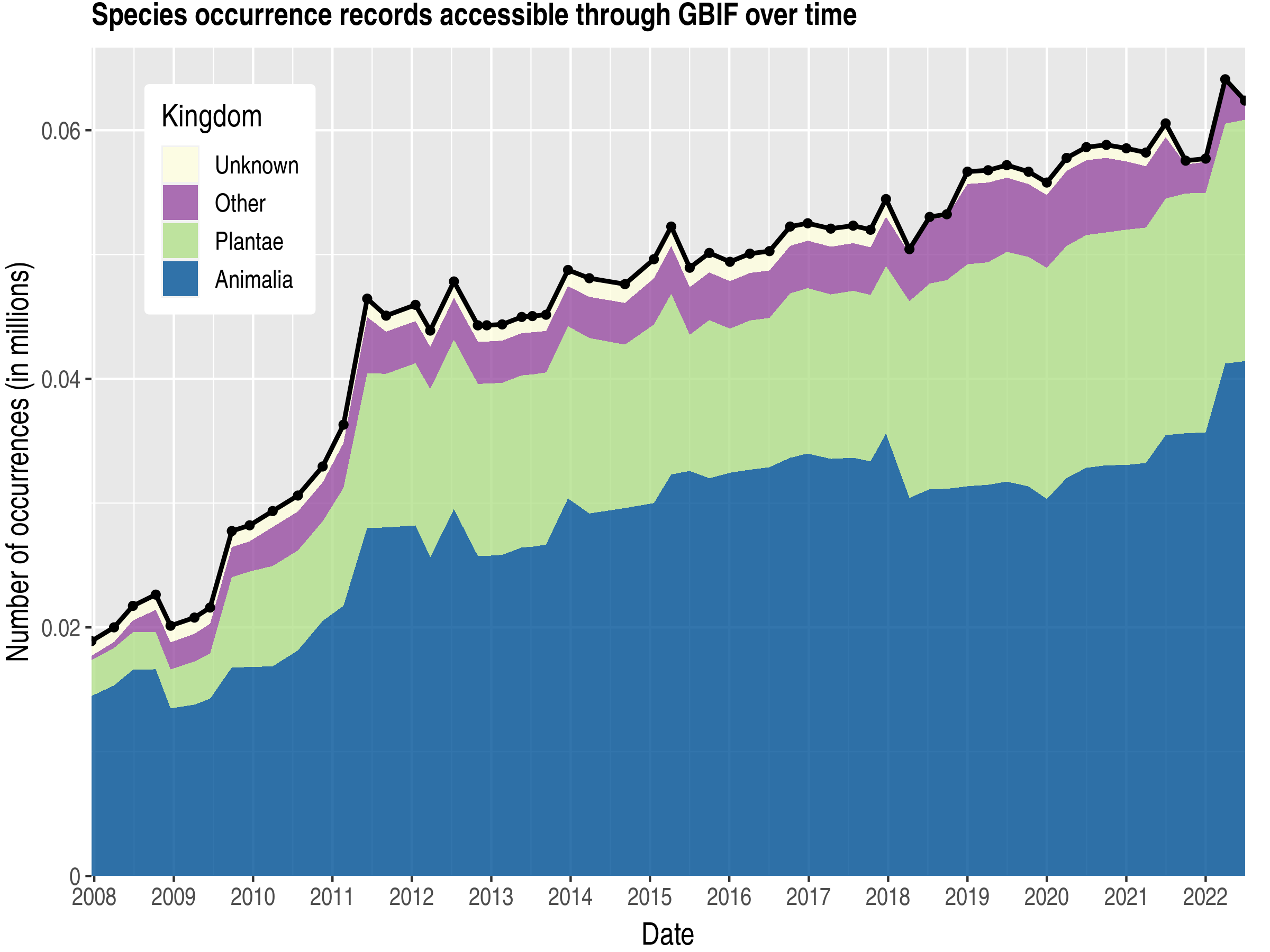 Data trend of records by kingdom about Somalia