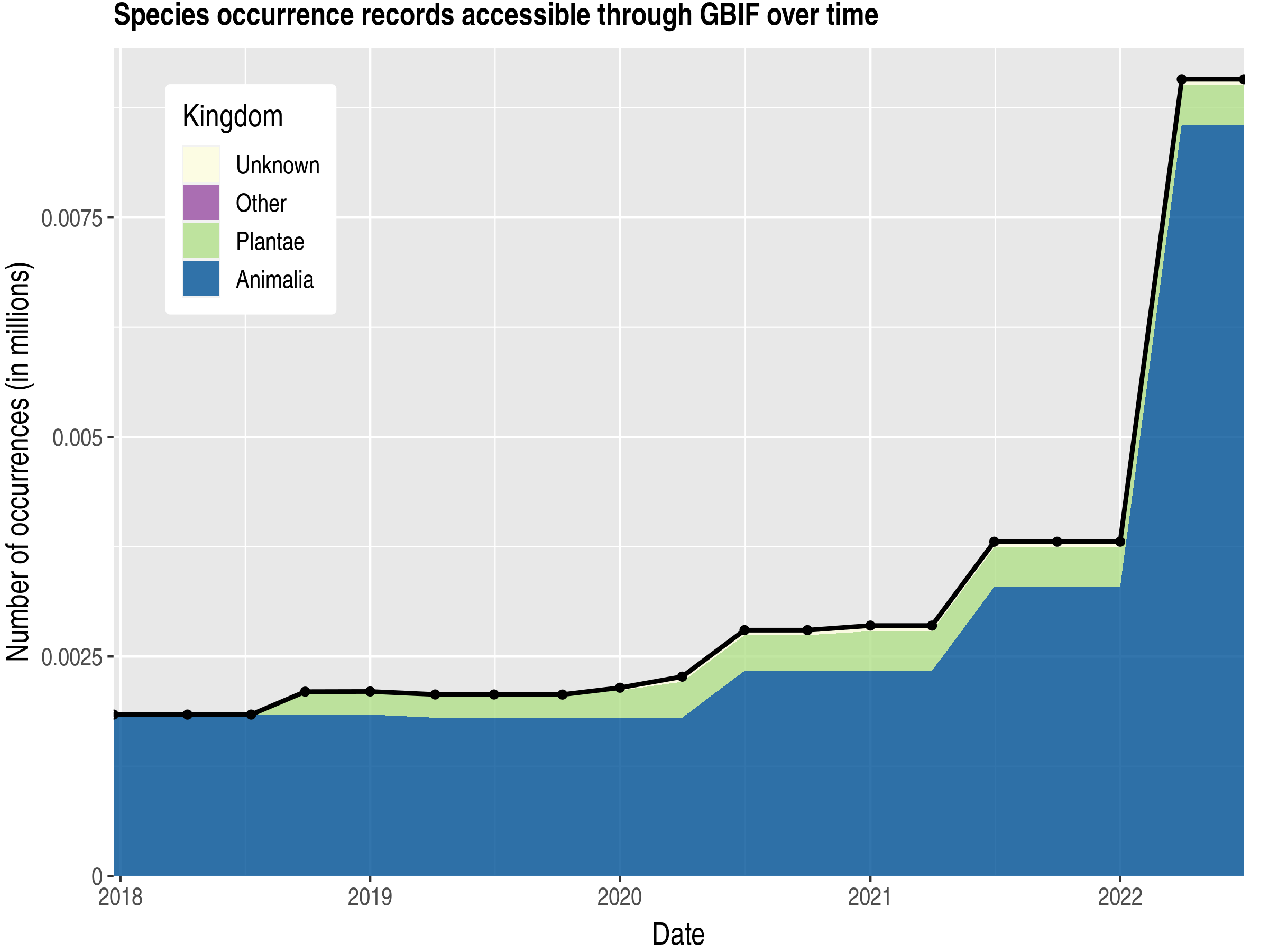 Data trend of records by kingdom published by Somalia