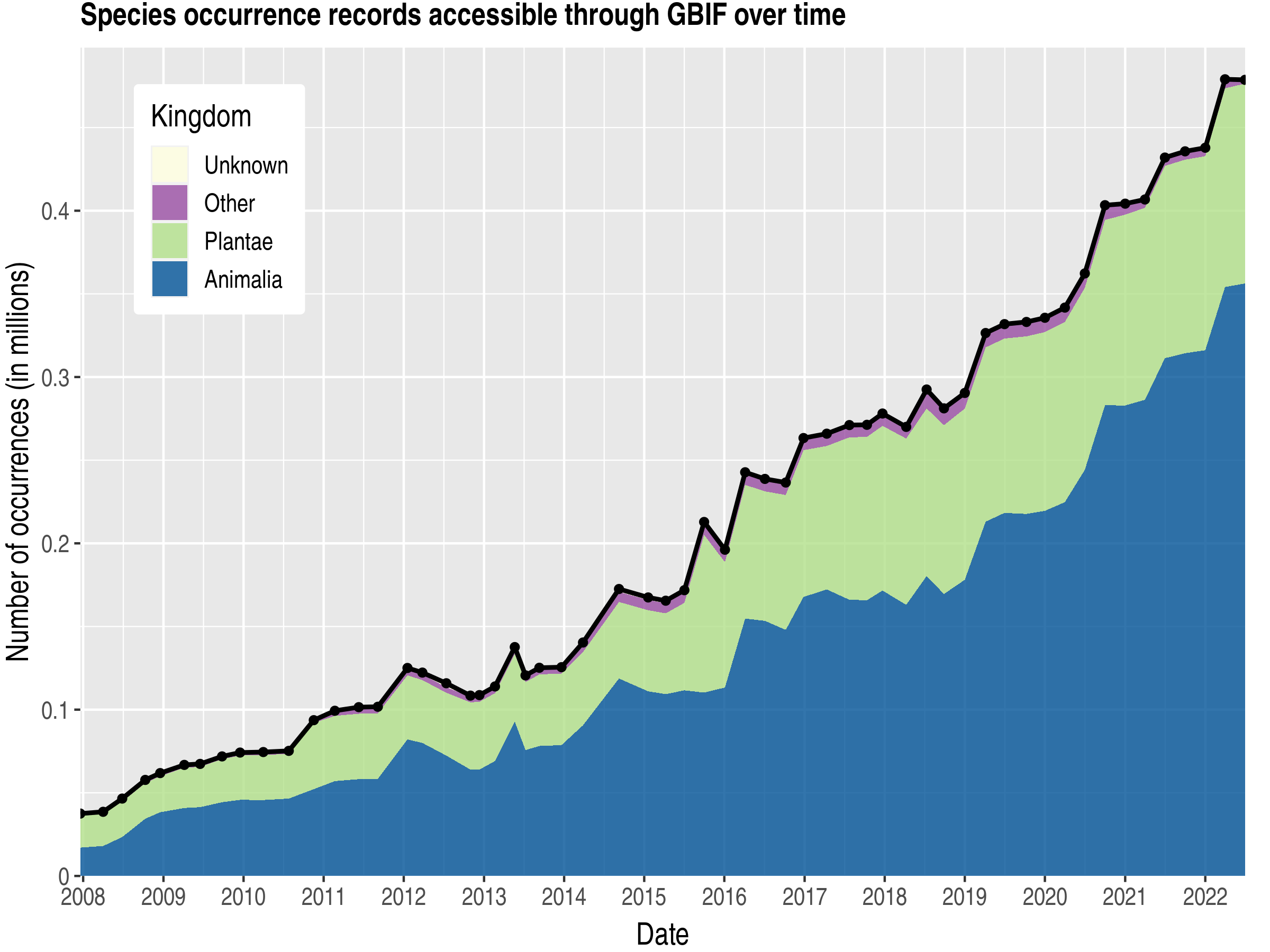Data trend of records by kingdom about Suriname