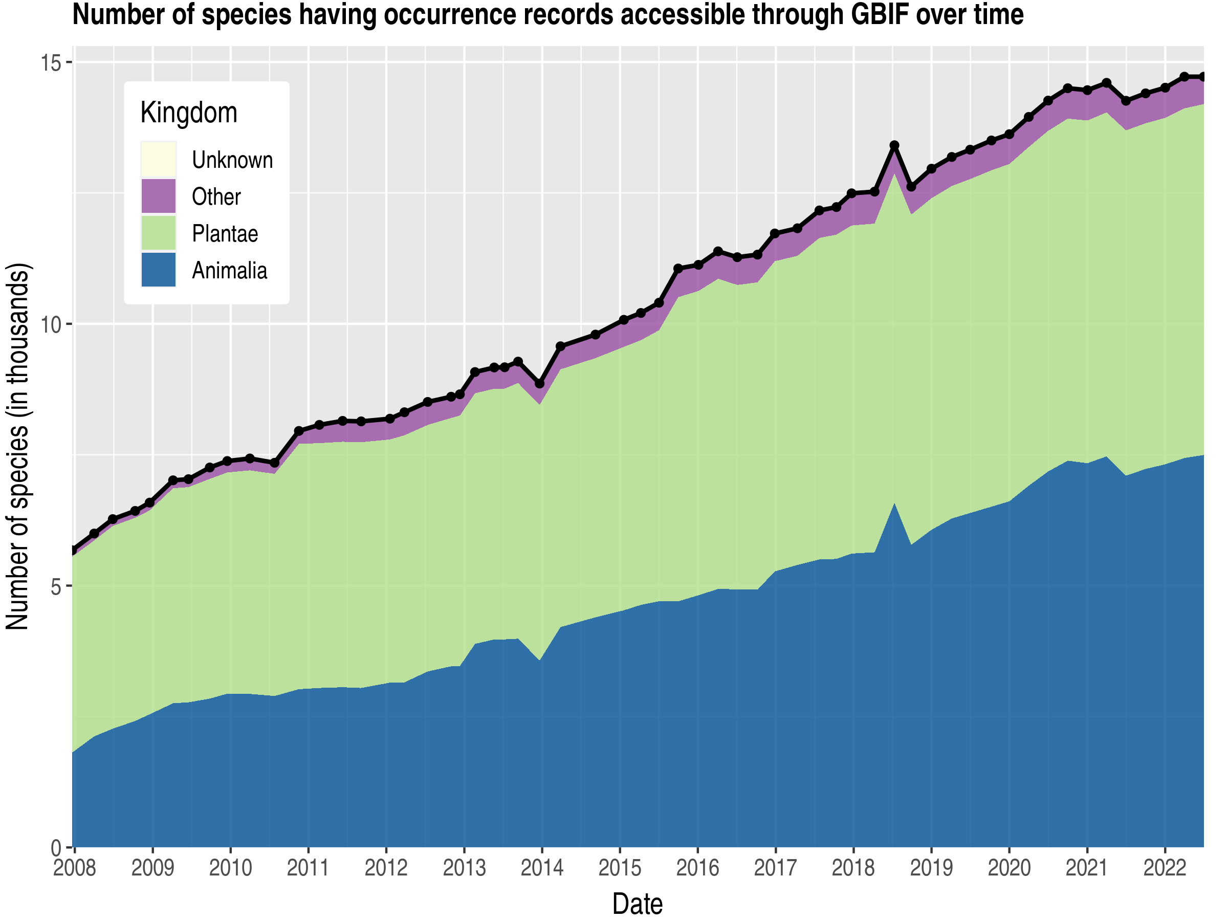 Data trend of species count by kingdom about Suriname