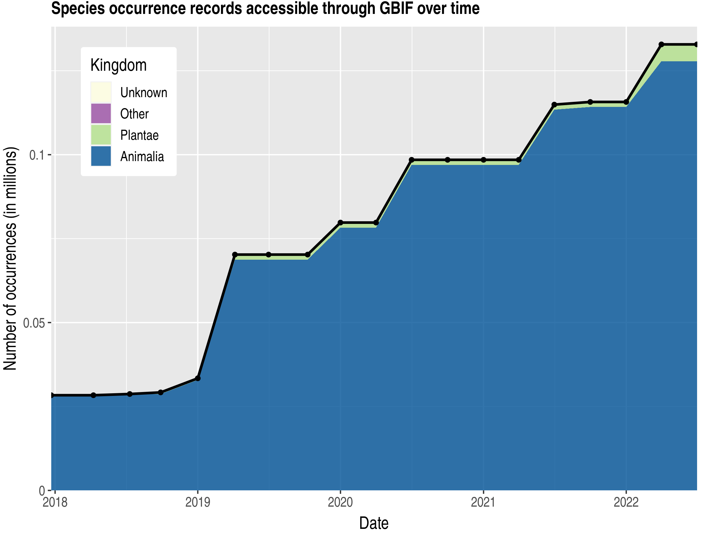 Data trend of records by kingdom published by Suriname