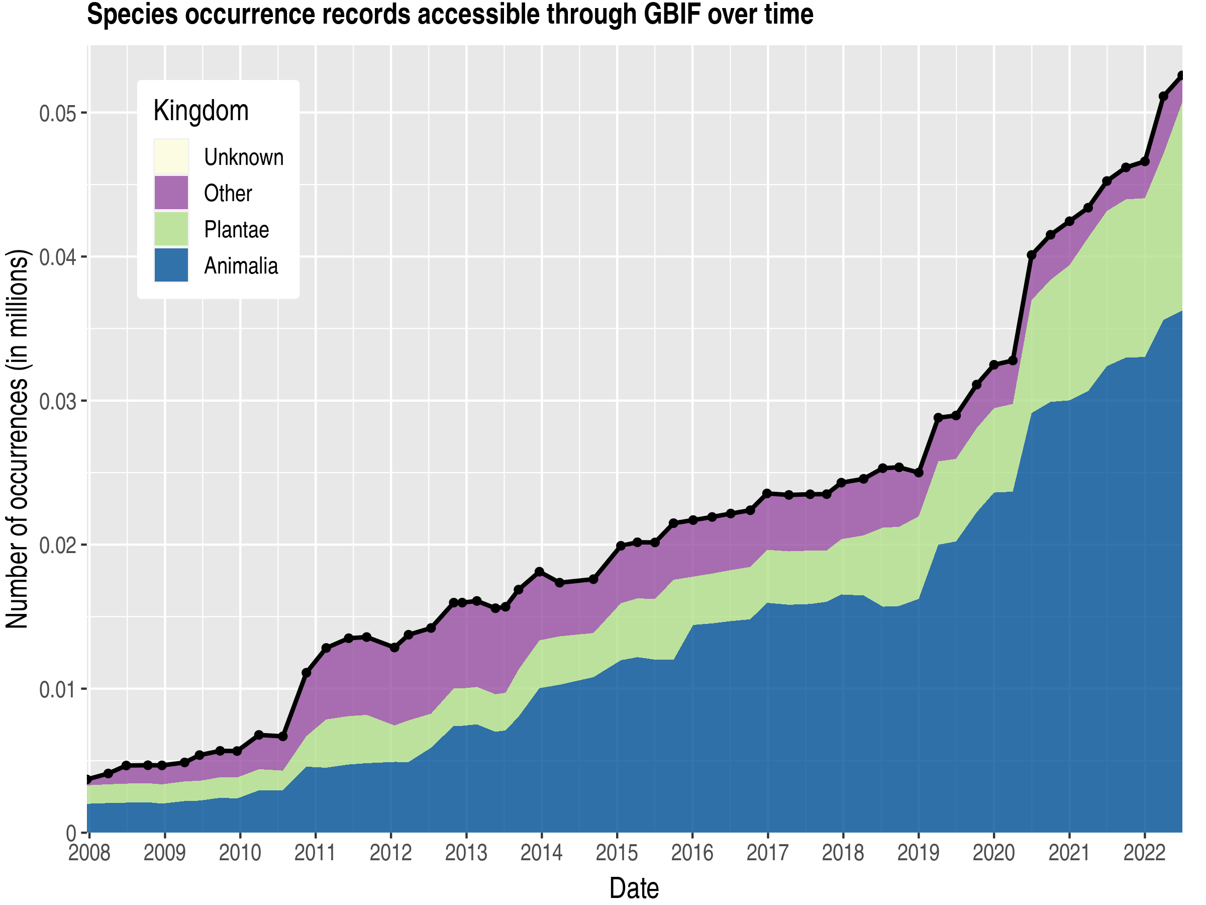 Data trend of records by kingdom about Sao Tome and Principe
