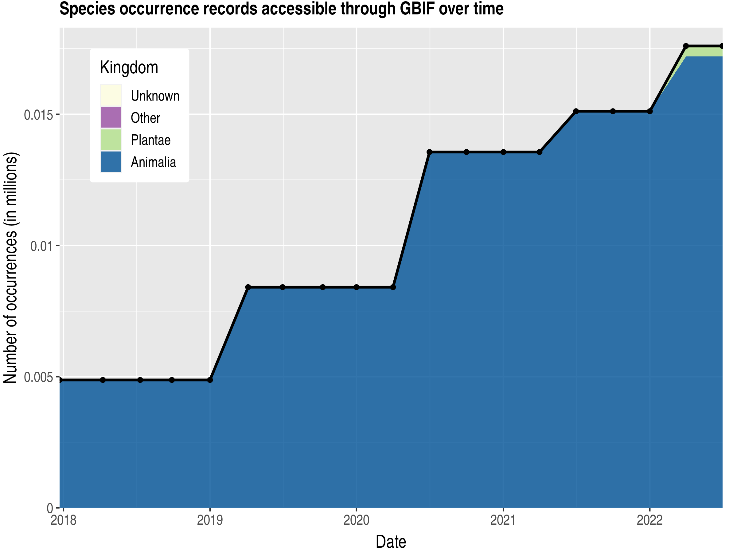 Data trend of records by kingdom published by Sao Tome and Principe