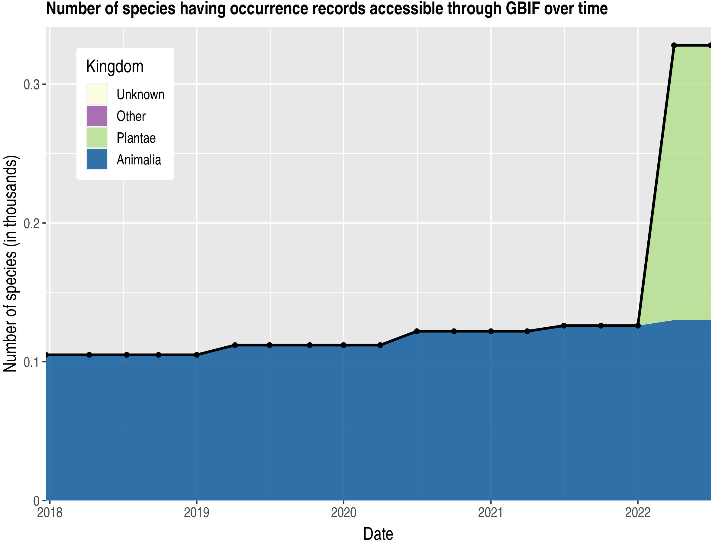 Data trend of species count by kingdom published Sao Tome and Principe