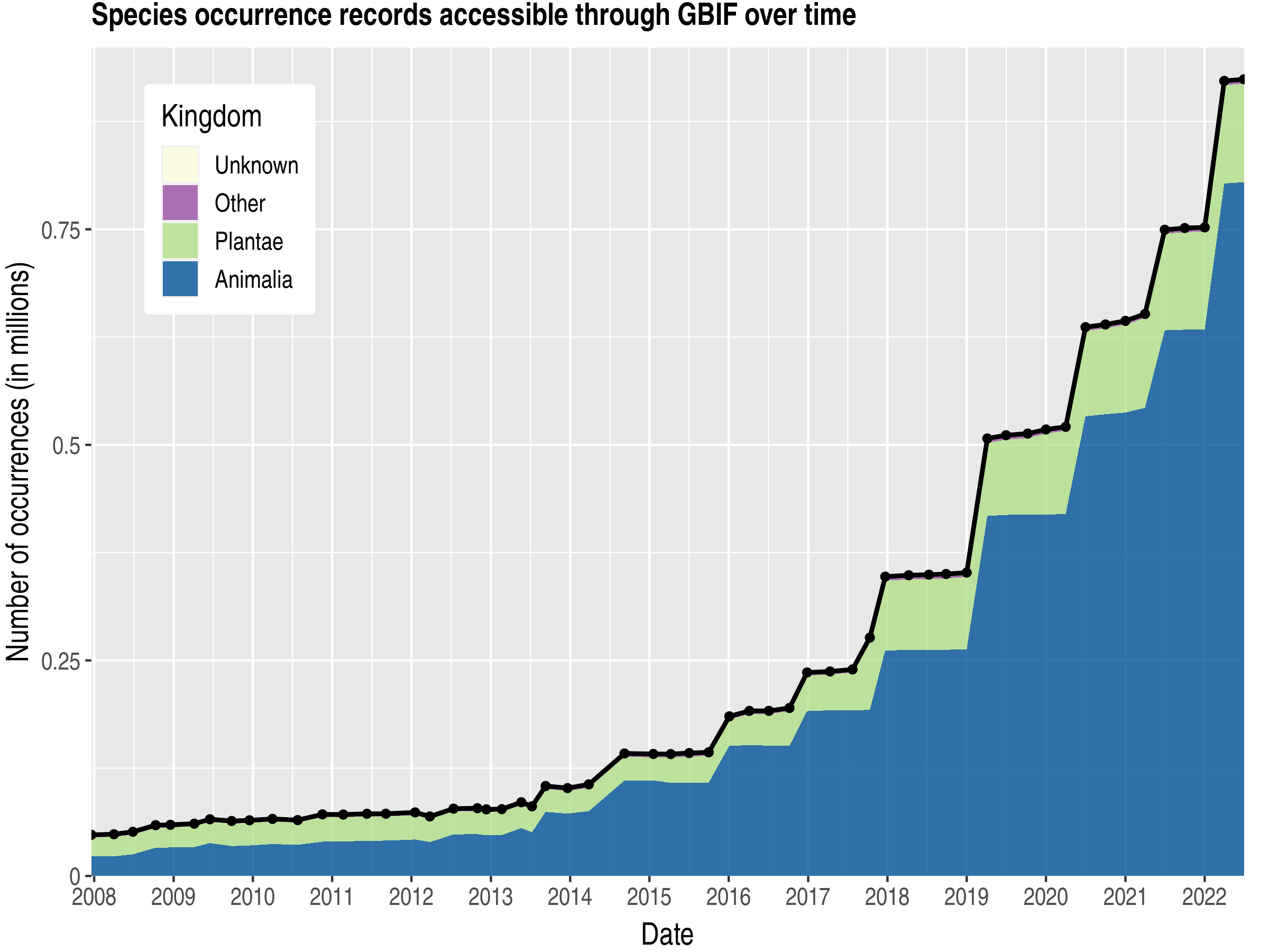 Data trend of records by kingdom about El Salvador