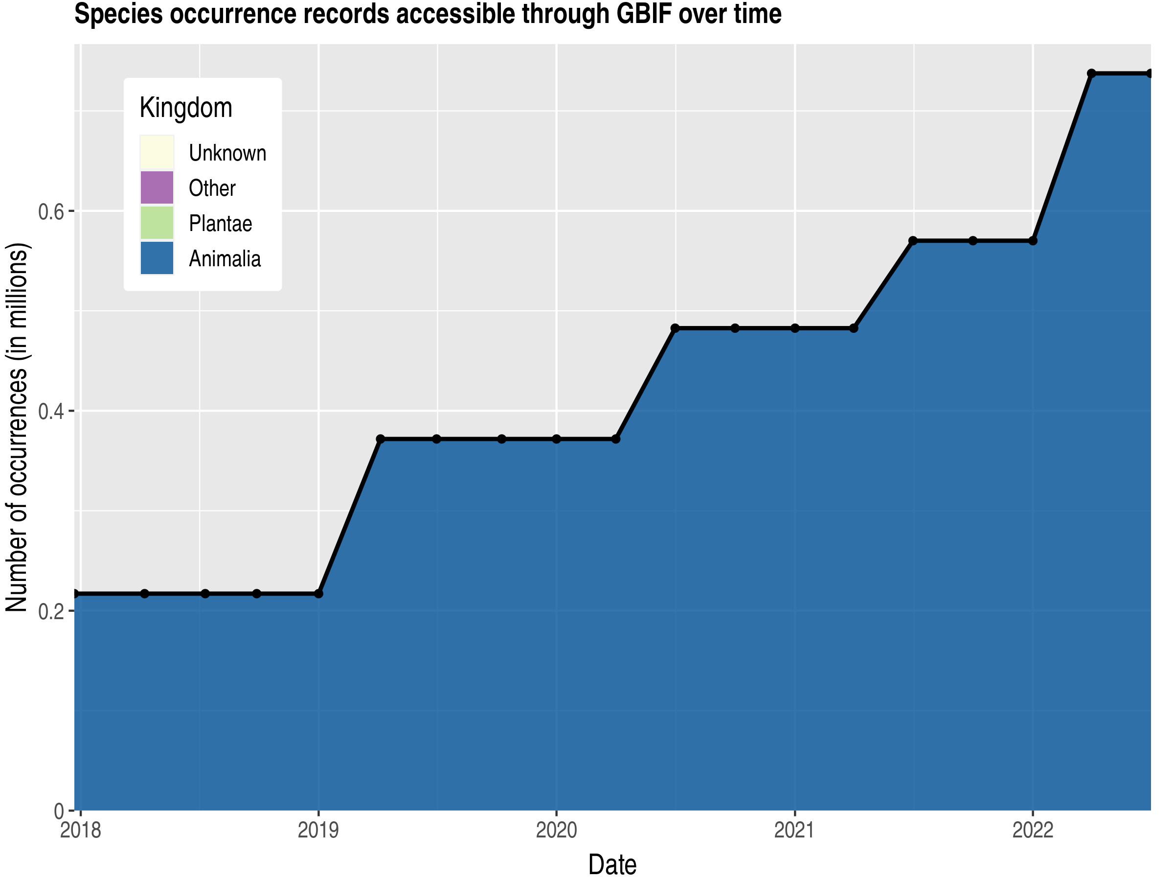 Data trend of records by kingdom published by El Salvador