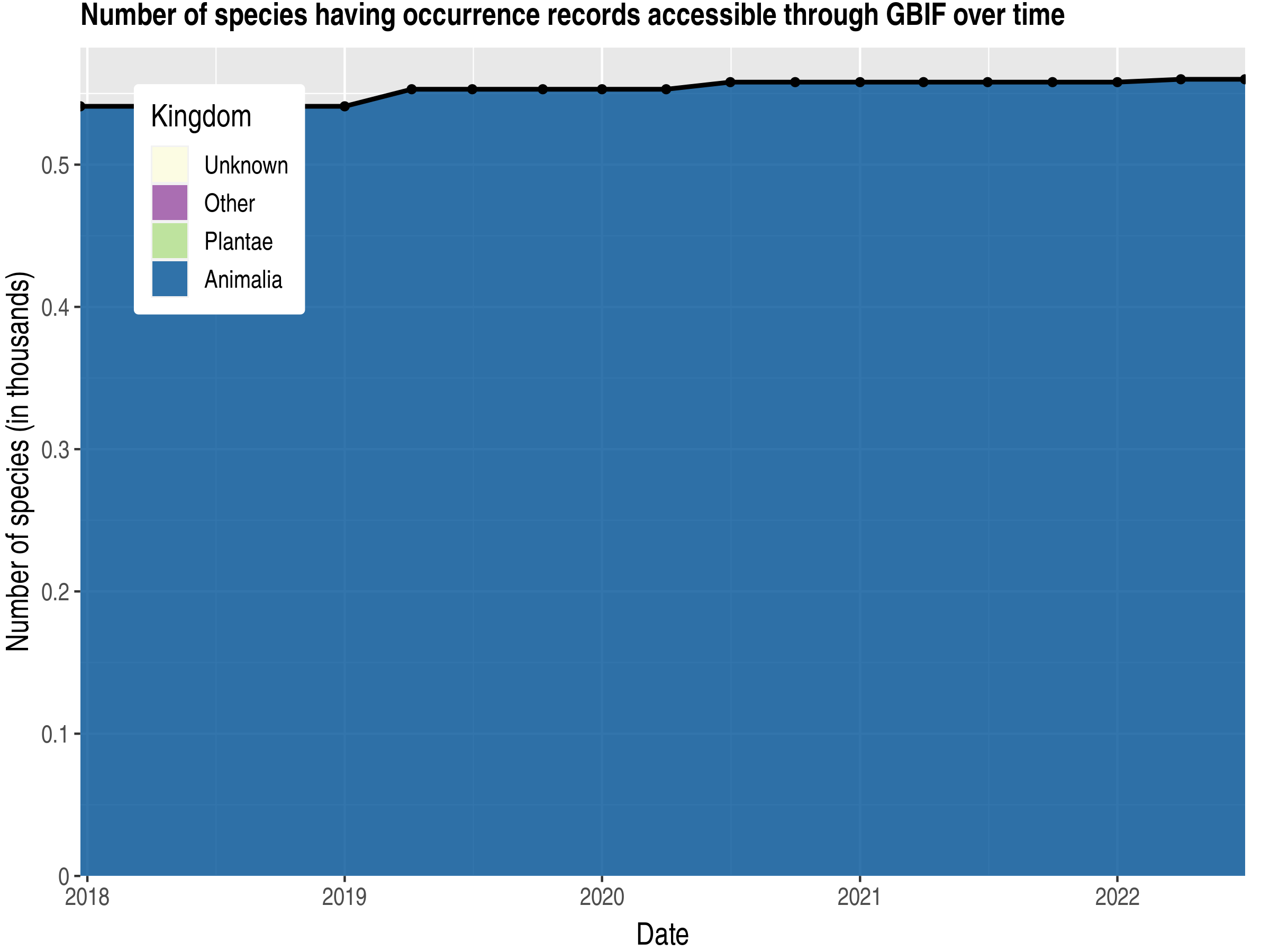 Data trend of species count by kingdom published El Salvador