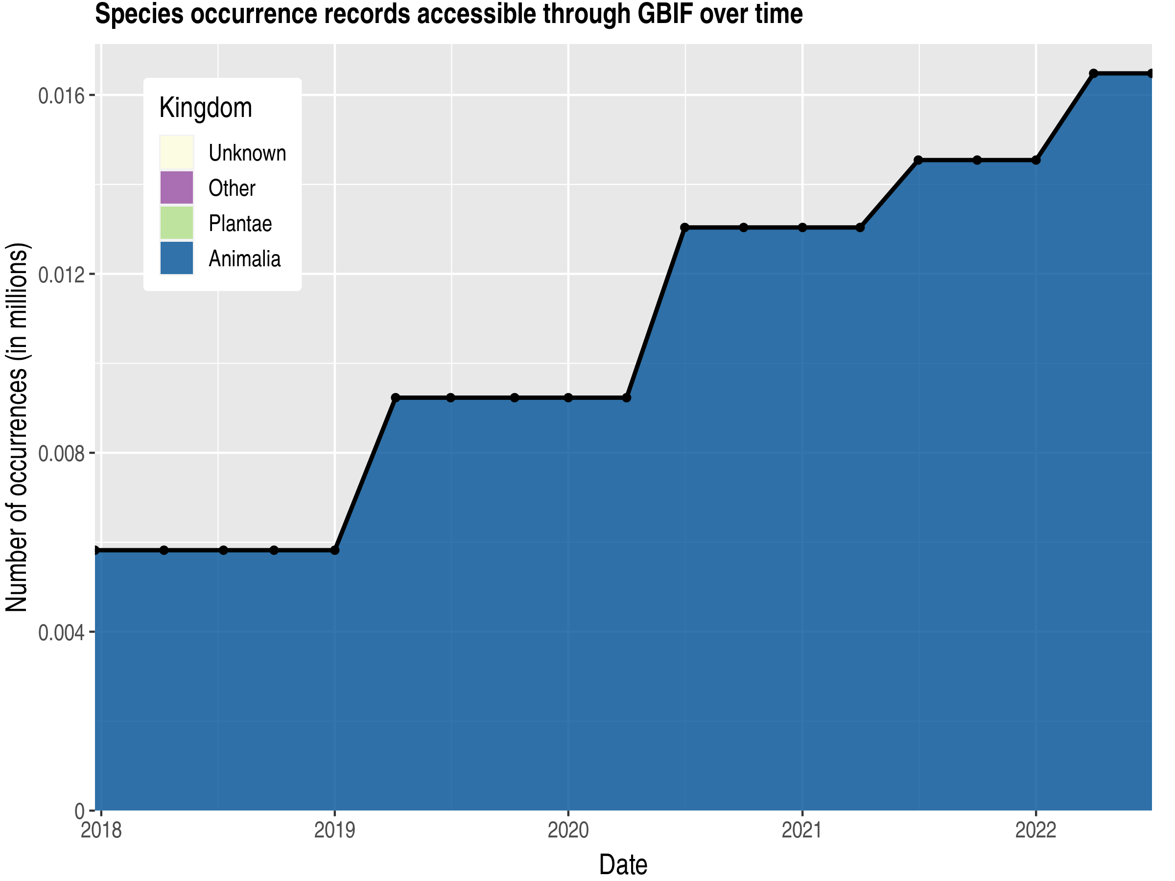 Data trend of records by kingdom published by Sint Maarten (Dutch part)