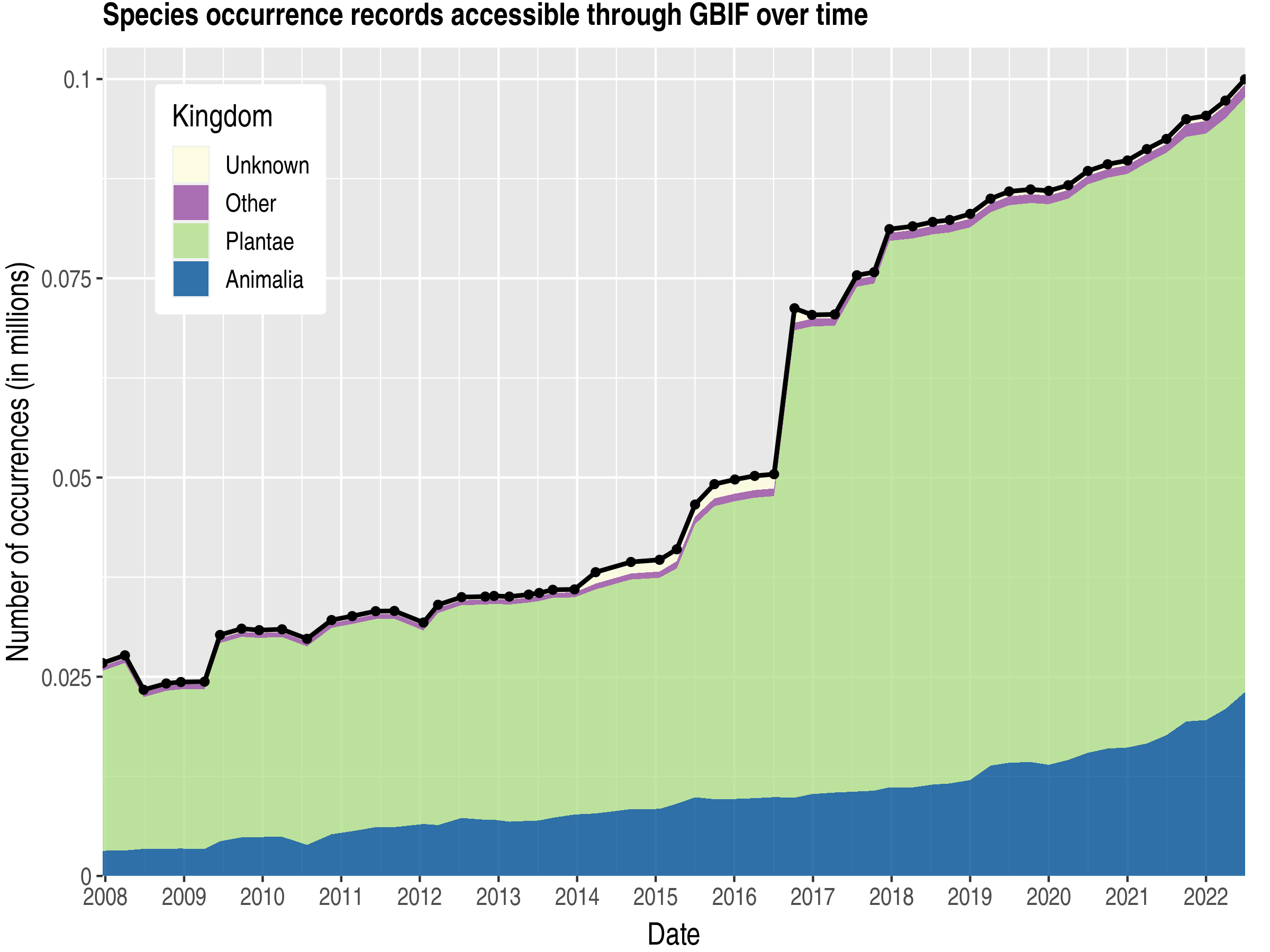 Data trend of records by kingdom about Syrian Arab Republic