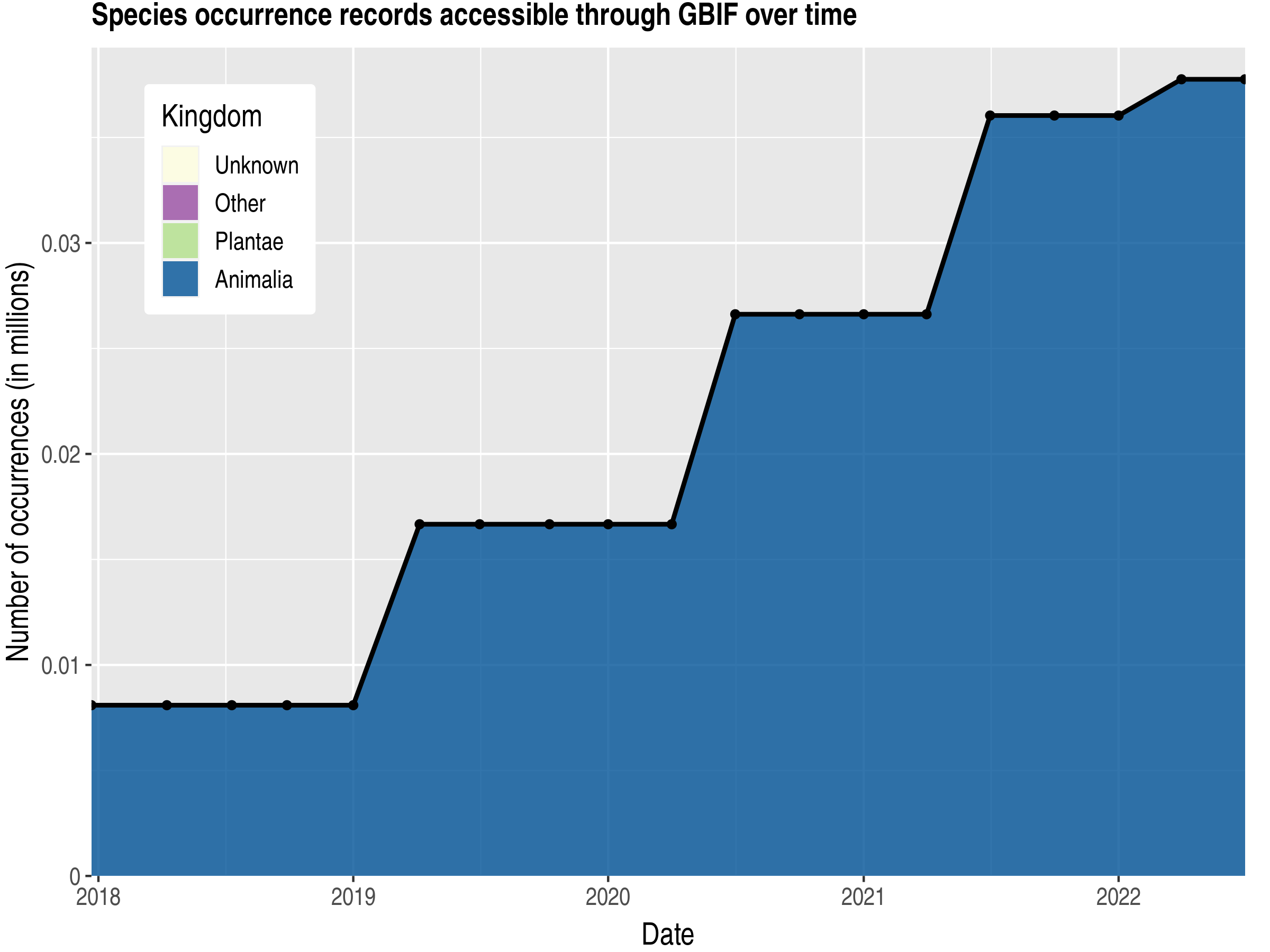 Data trend of records by kingdom published by Swaziland
