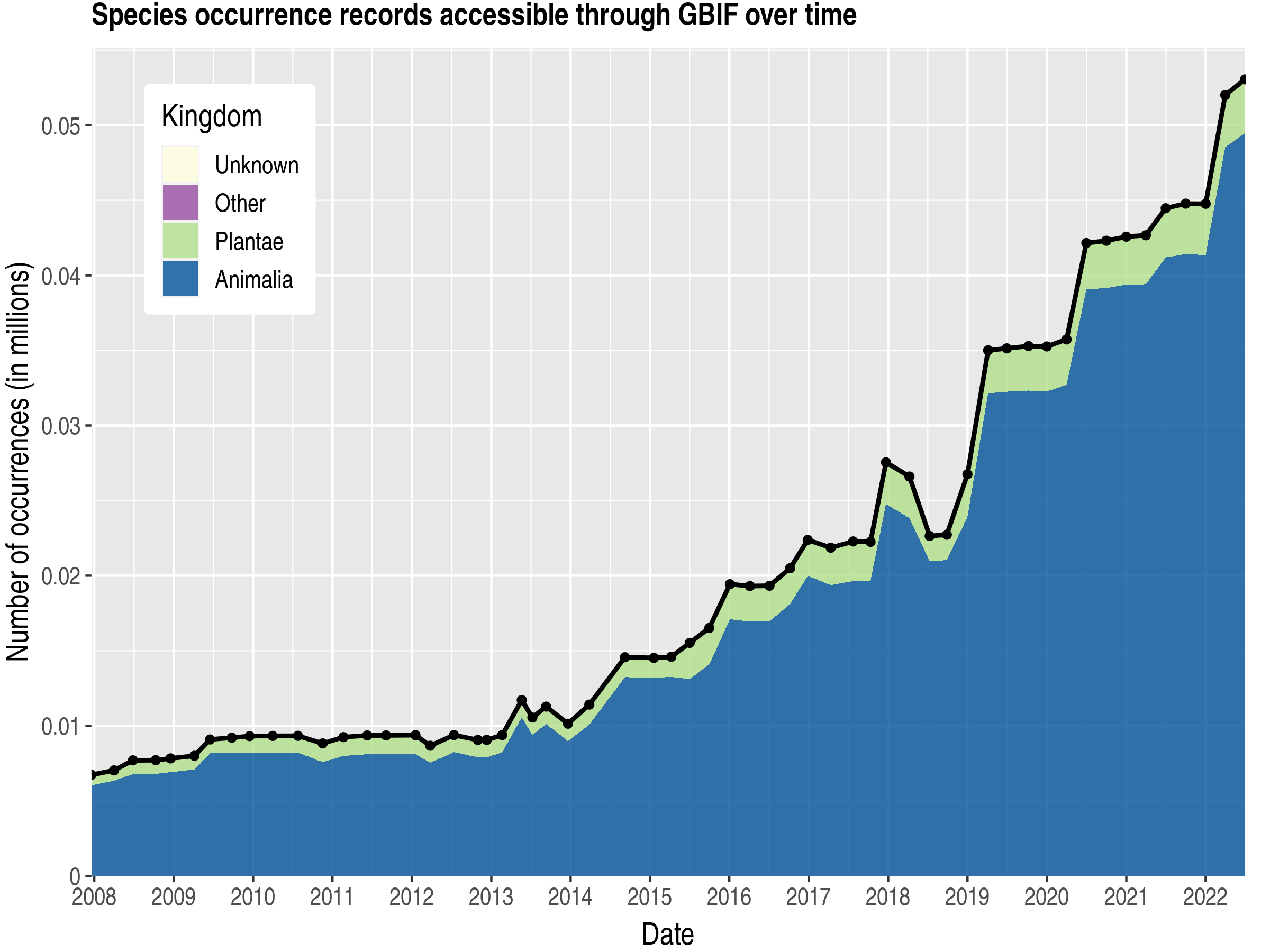 Data trend of records by kingdom about Turks and Caicos Islands
