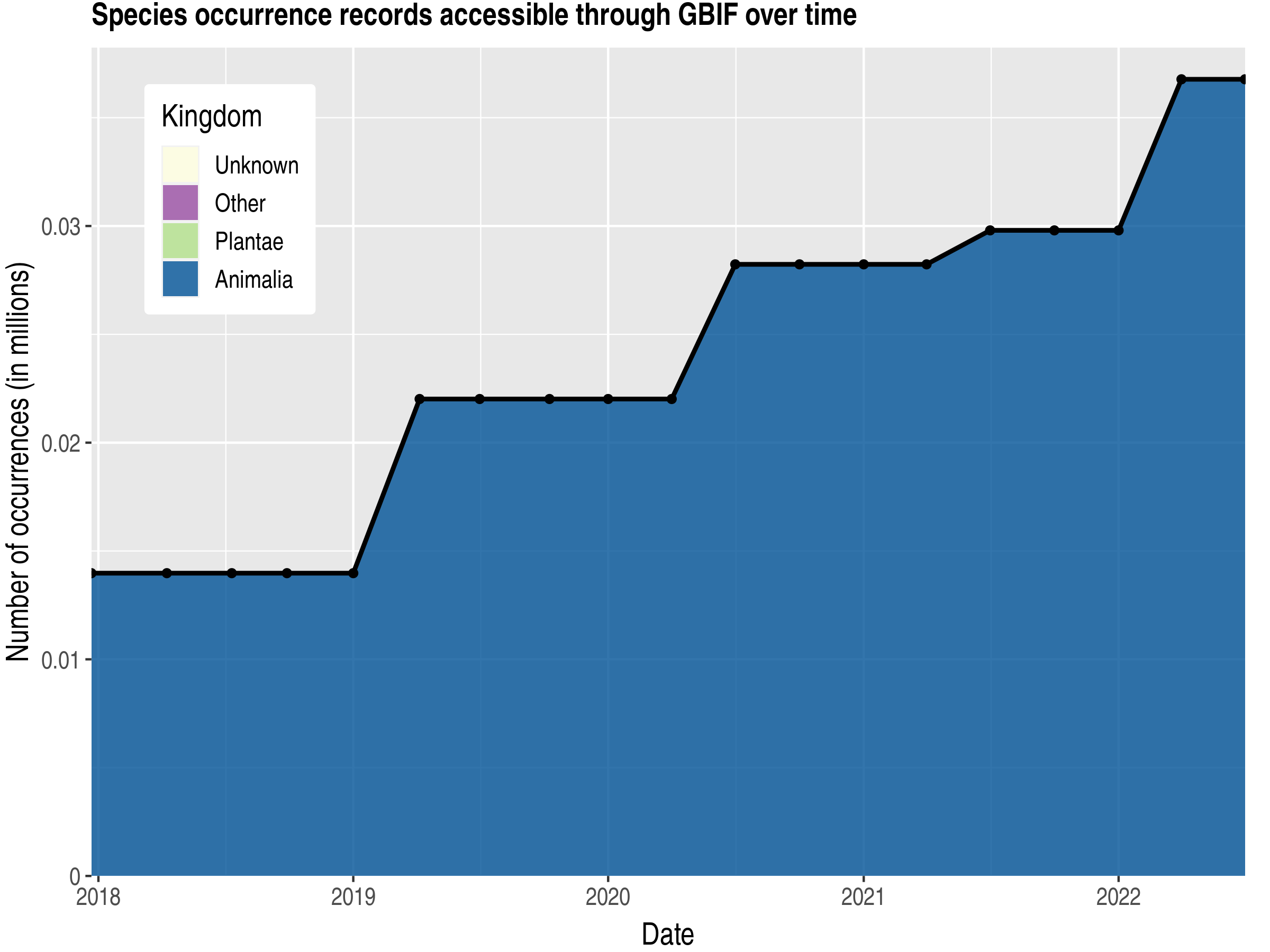 Data trend of records by kingdom published by Turks and Caicos Islands