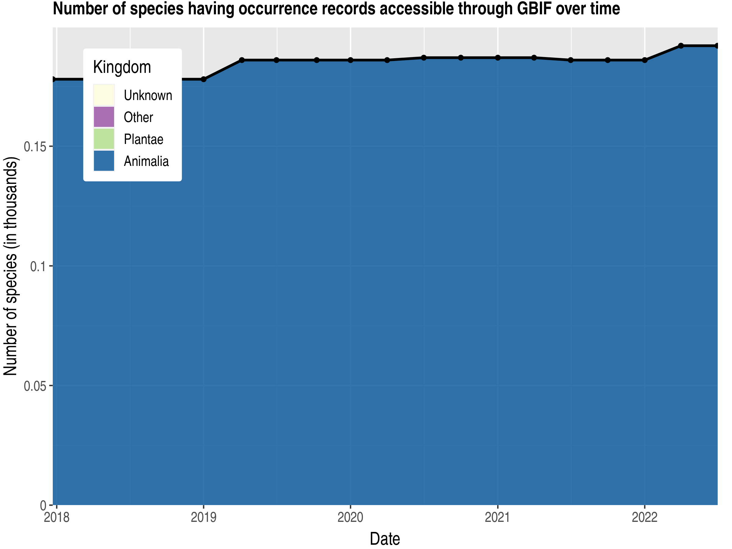 Data trend of species count by kingdom published Turks and Caicos Islands