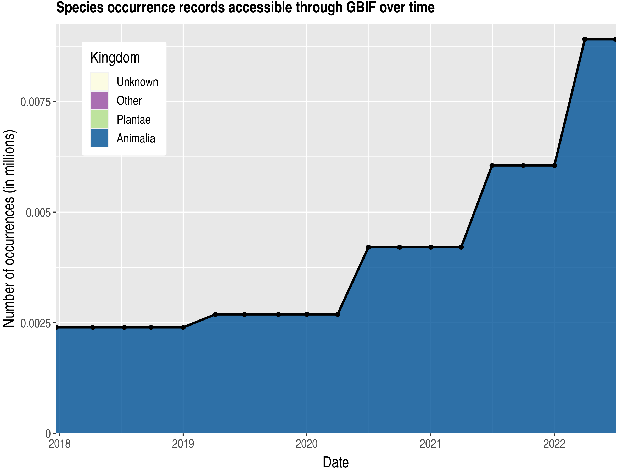 Data trend of records by kingdom published by Chad