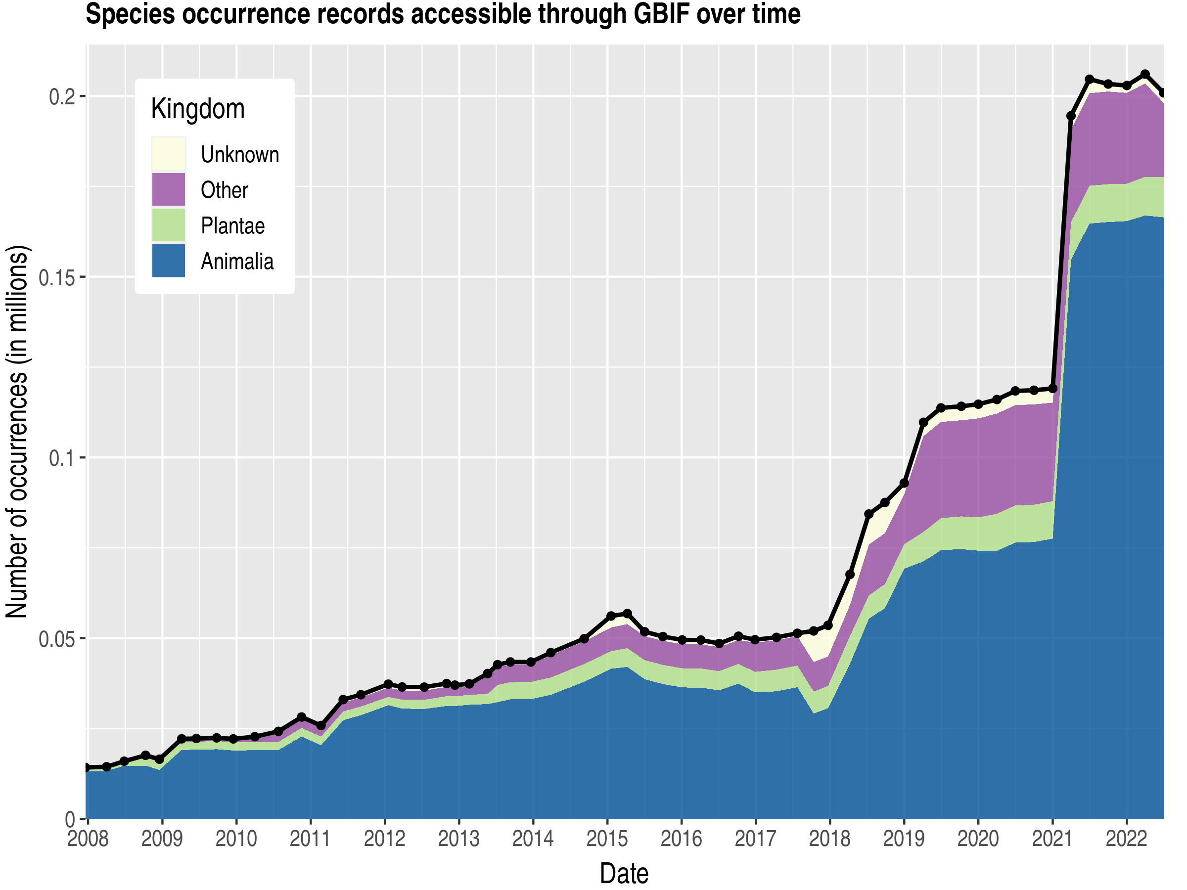 Data trend of records by kingdom about French Southern Territories