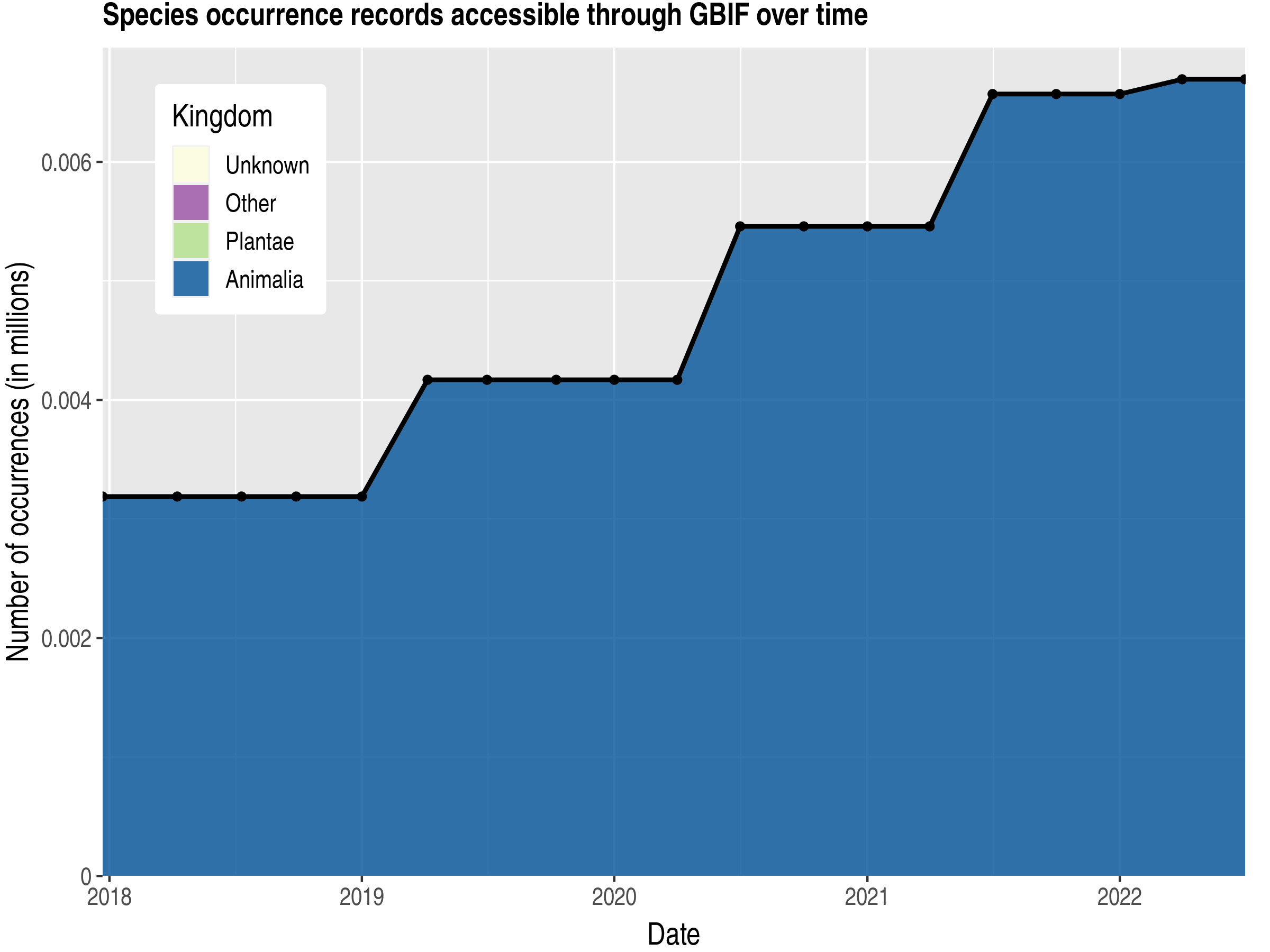Data trend of records by kingdom published by French Southern Territories