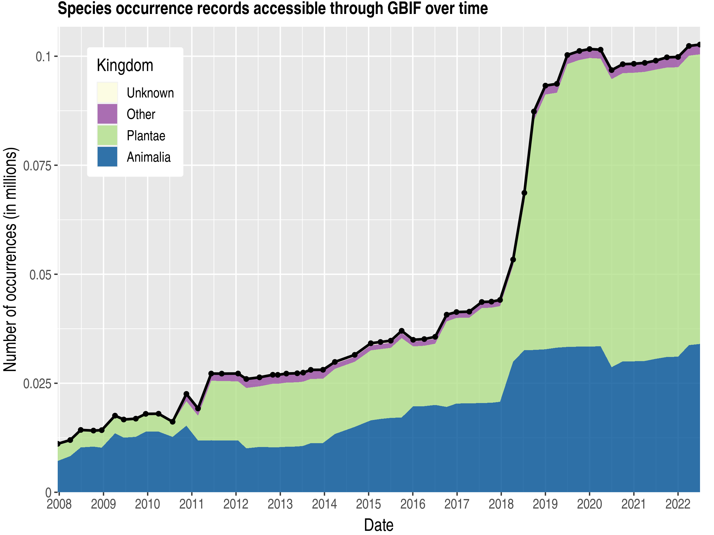 Data trend of records by kingdom about Togo