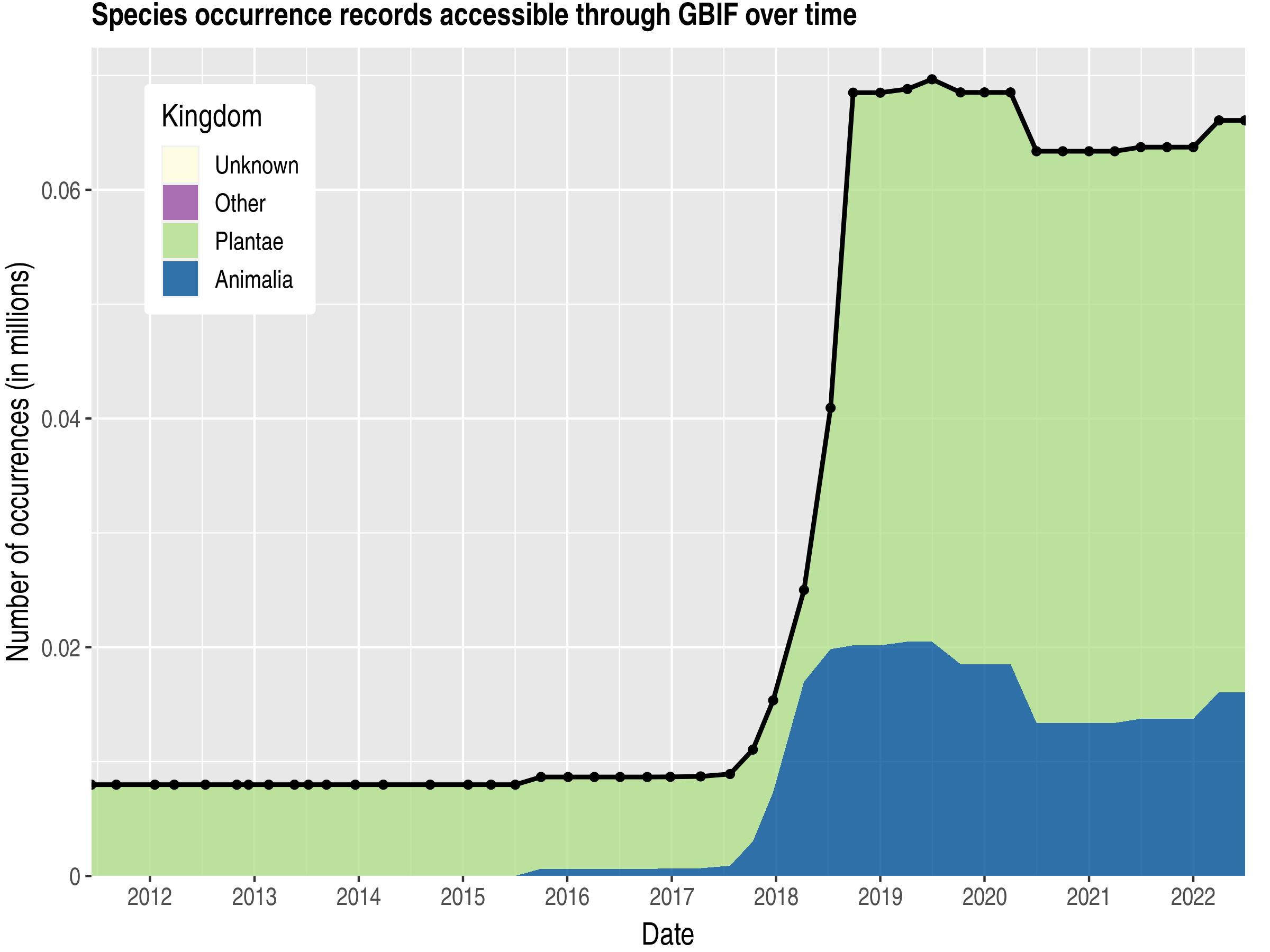 Data trend of records by kingdom published by Togo