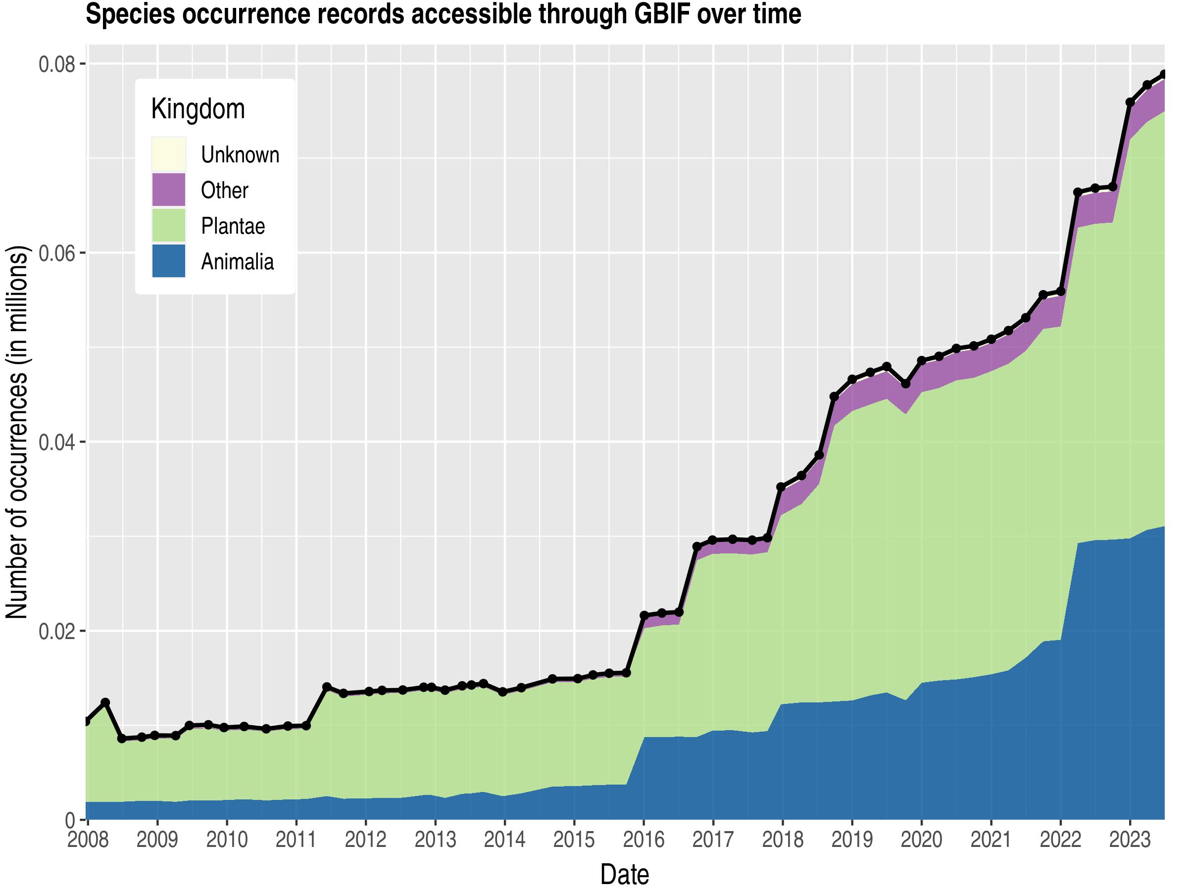 Data trend of records by kingdom about Tajikistan