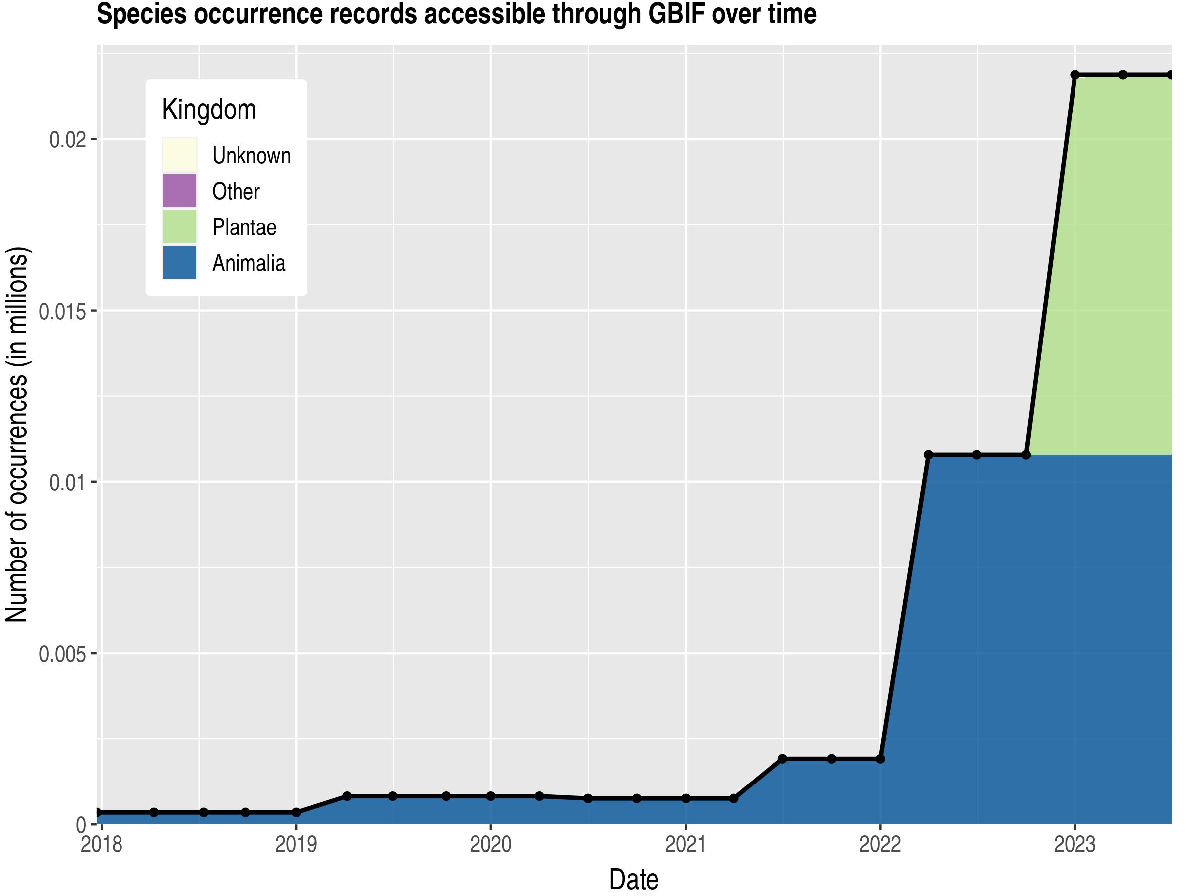 Data trend of records by kingdom published by Tajikistan