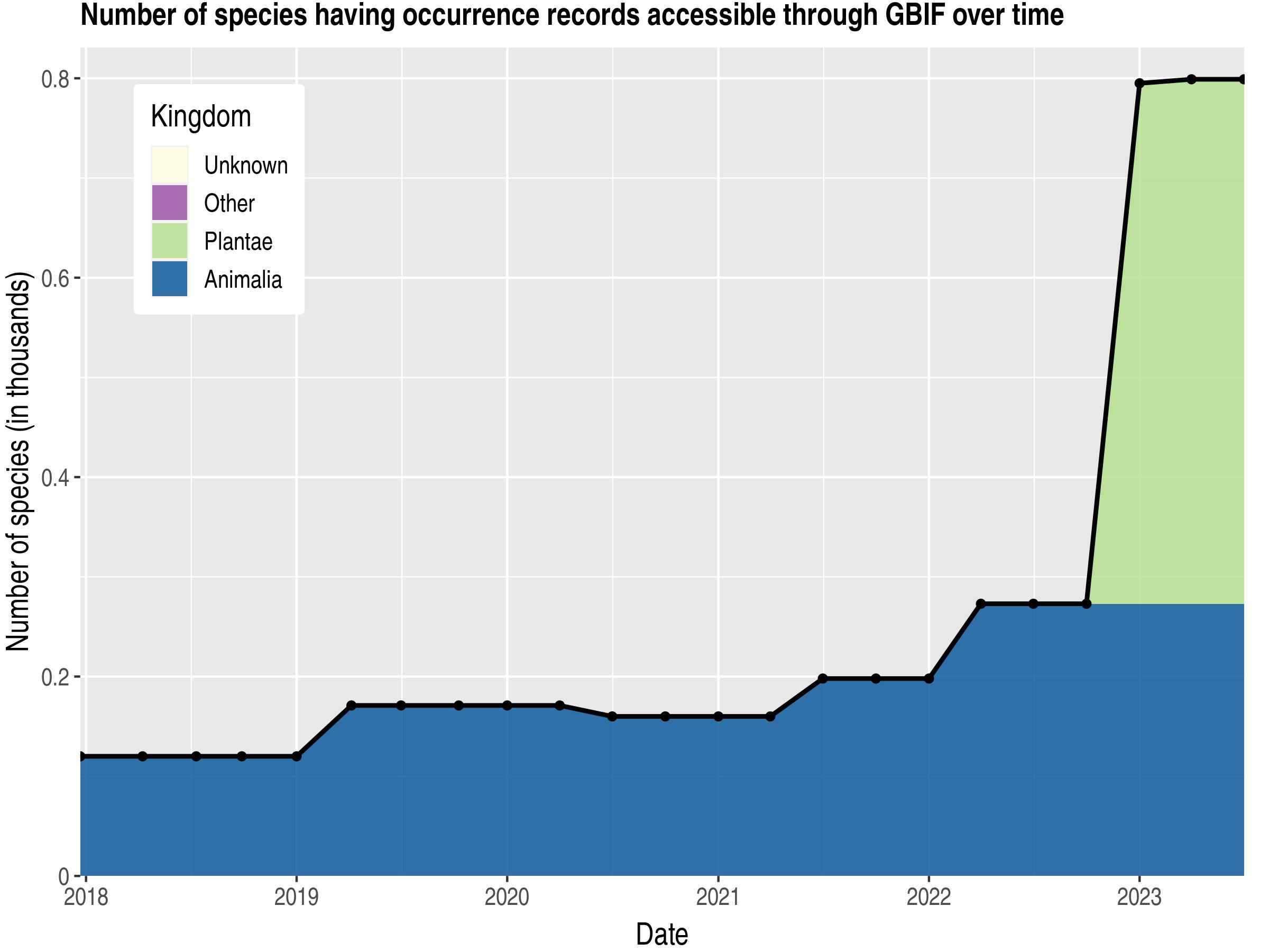 Data trend of species count by kingdom published Tajikistan