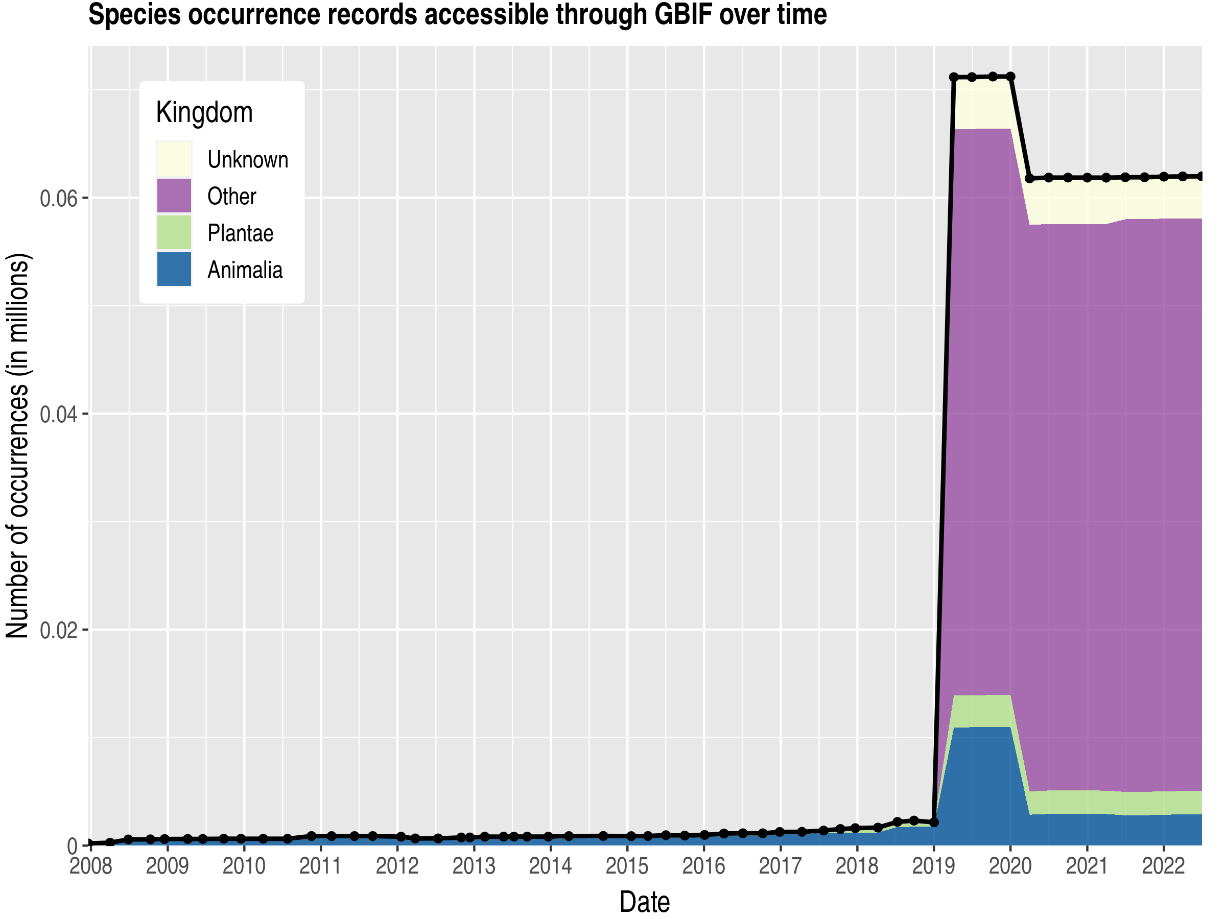 Data trend of records by kingdom about Tokelau