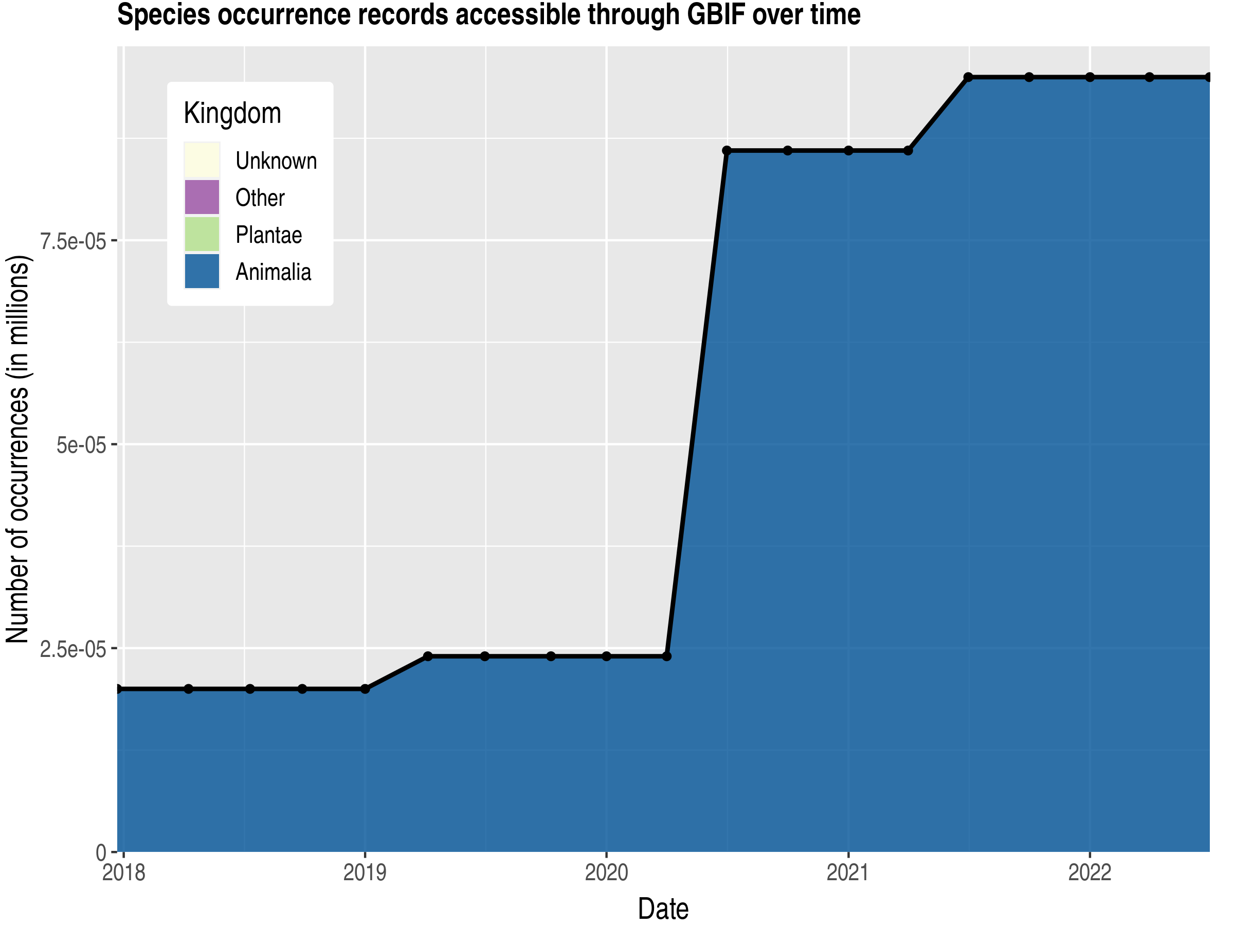 Data trend of records by kingdom published by Tokelau