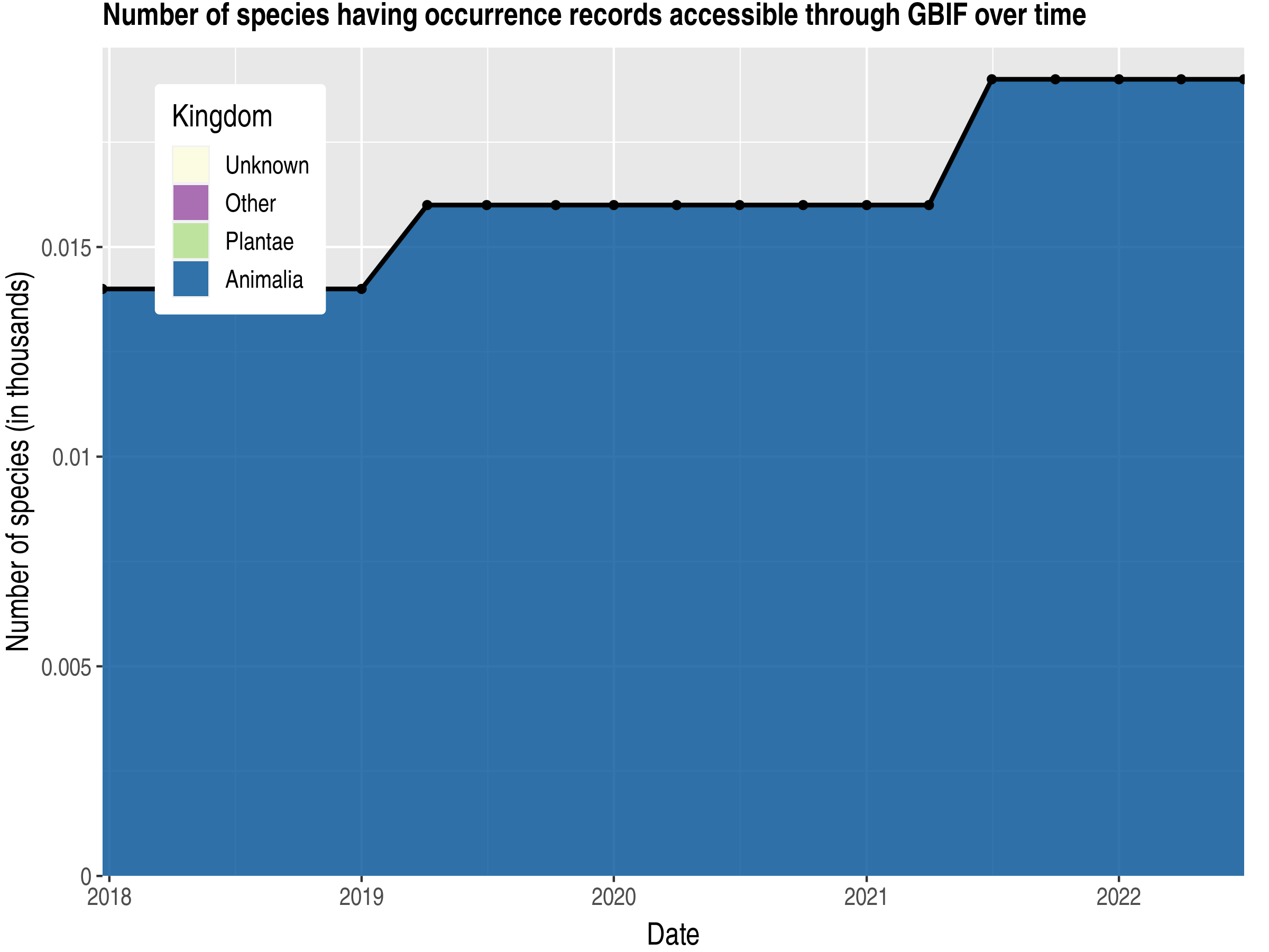 Data trend of species count by kingdom published Tokelau