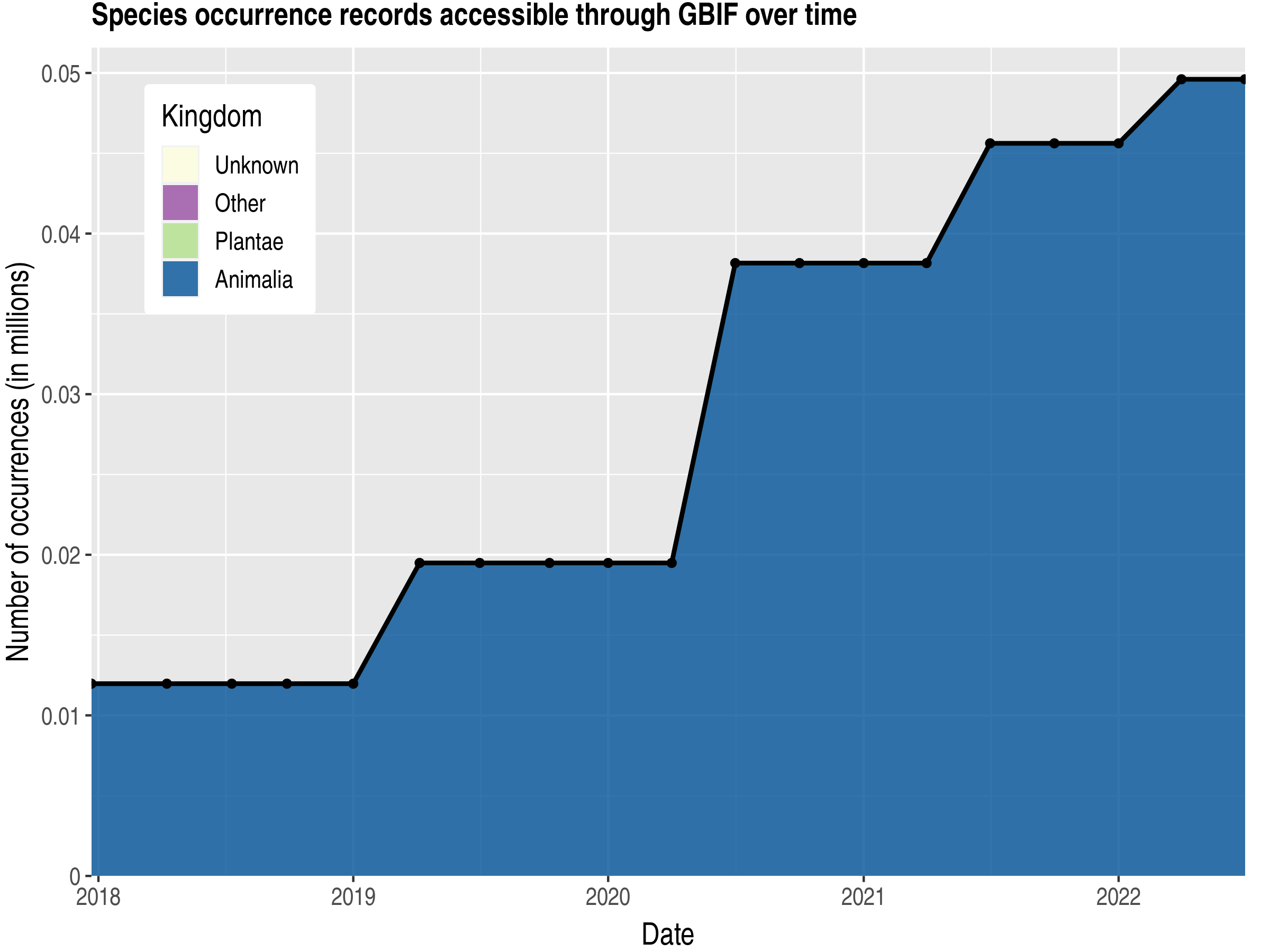 Data trend of records by kingdom published by Timor-Leste