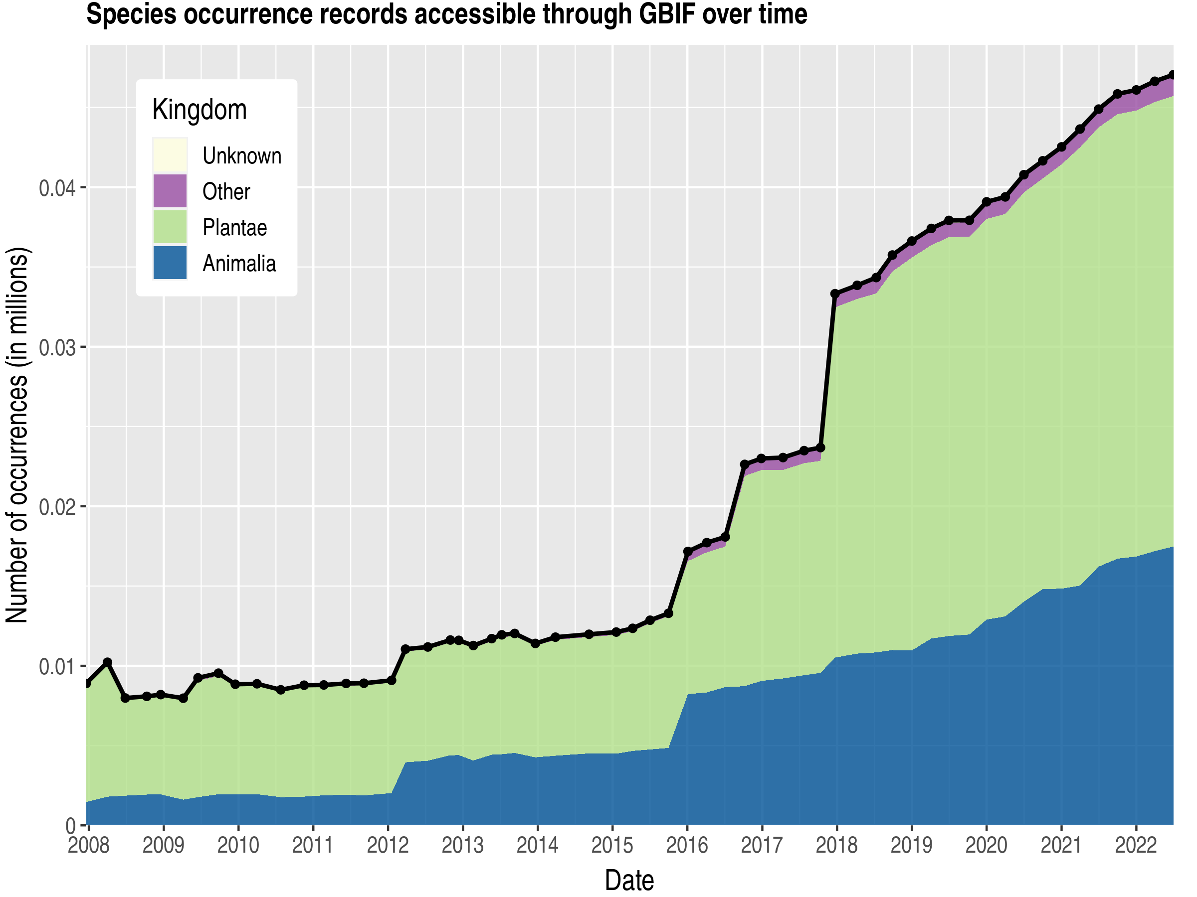 Data trend of records by kingdom about Turkmenistan