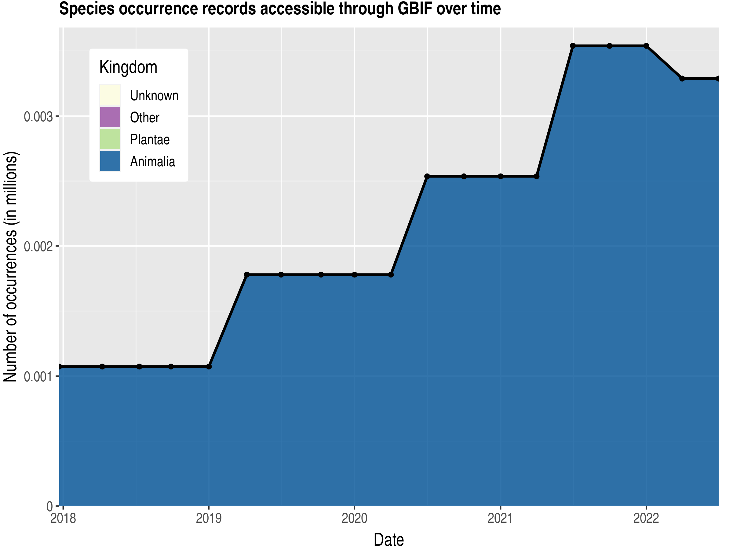 Data trend of records by kingdom published by Turkmenistan