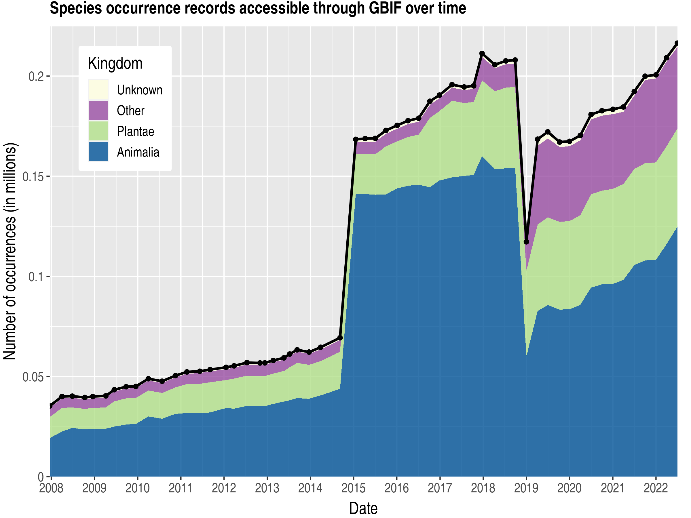 Data trend of records by kingdom about Tunisia