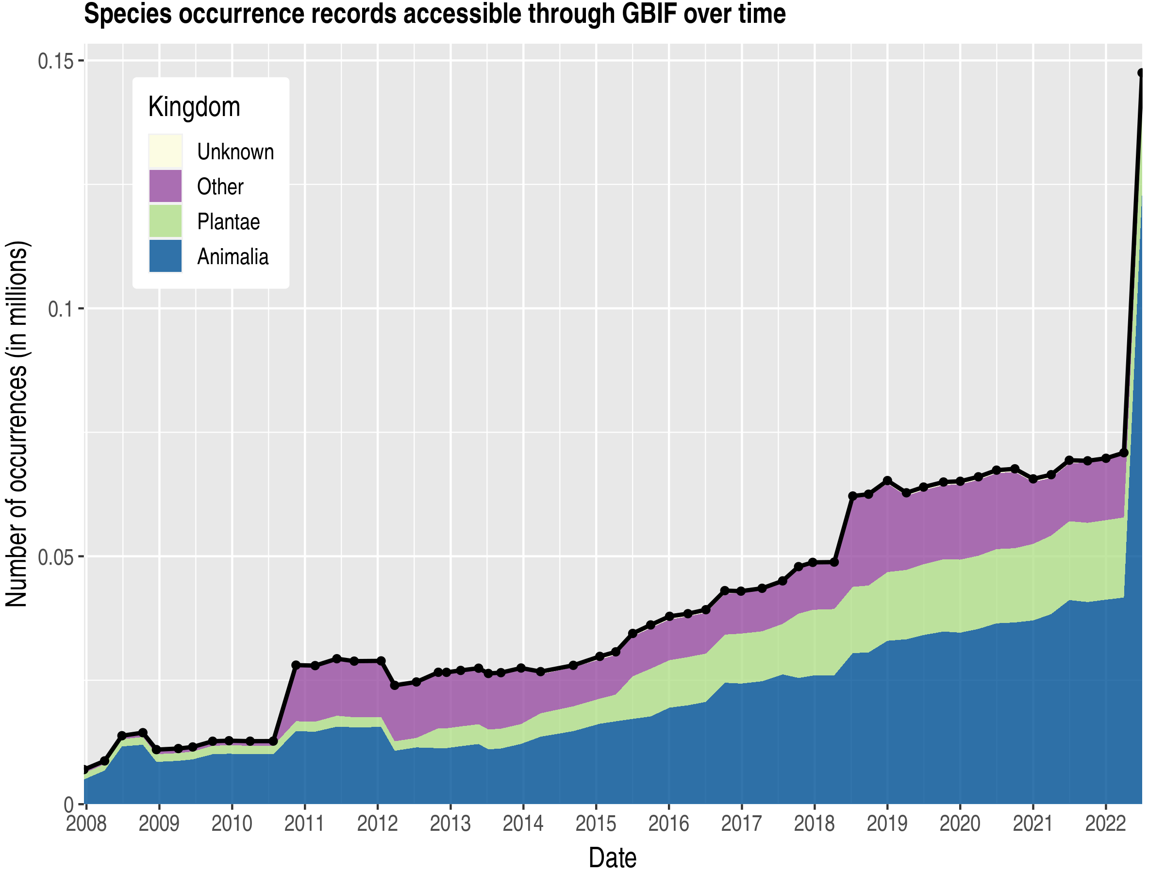 Data trend of records by kingdom about Tonga