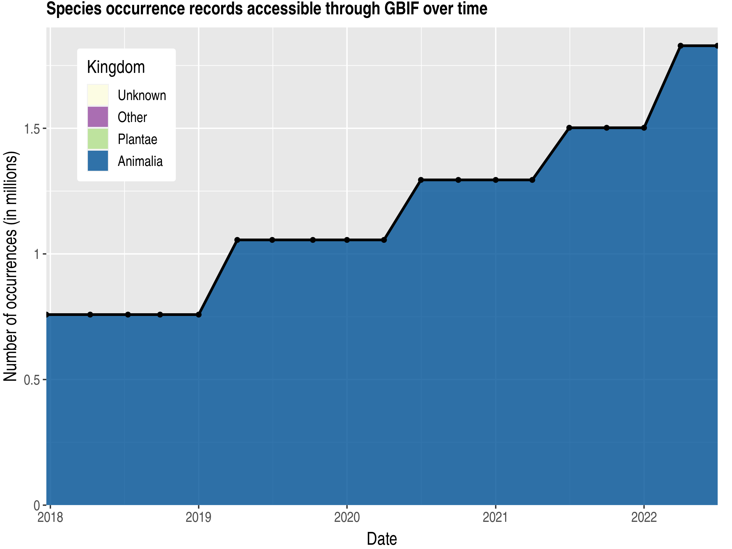 Data trend of records by kingdom published by Turkey