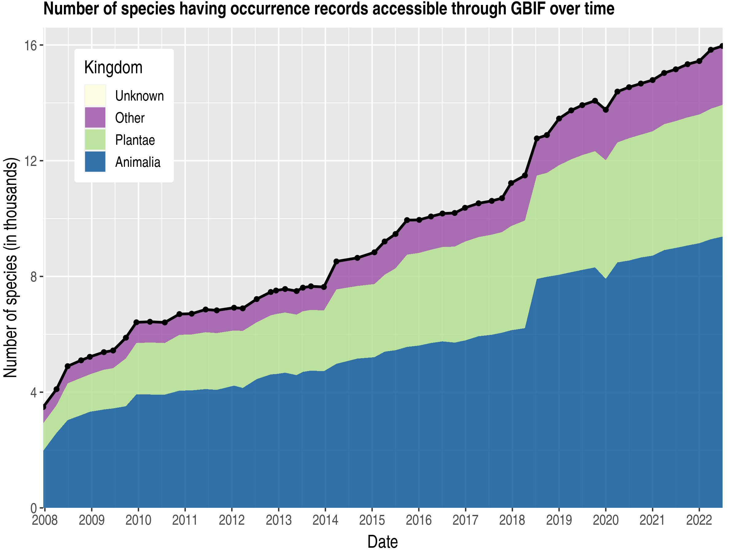 Data trend of species count by kingdom about Trinidad and Tobago