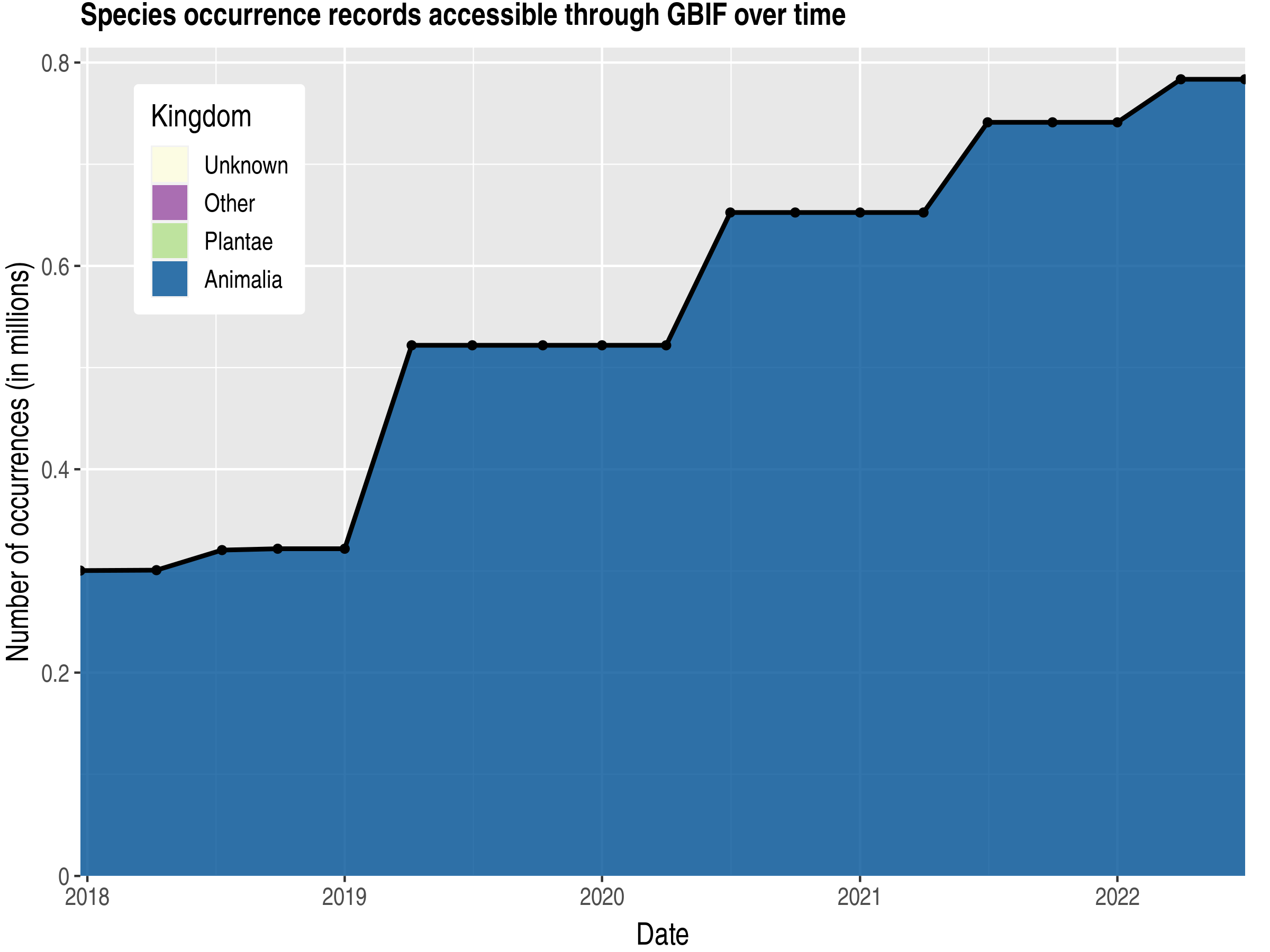 Data trend of records by kingdom published by Trinidad and Tobago