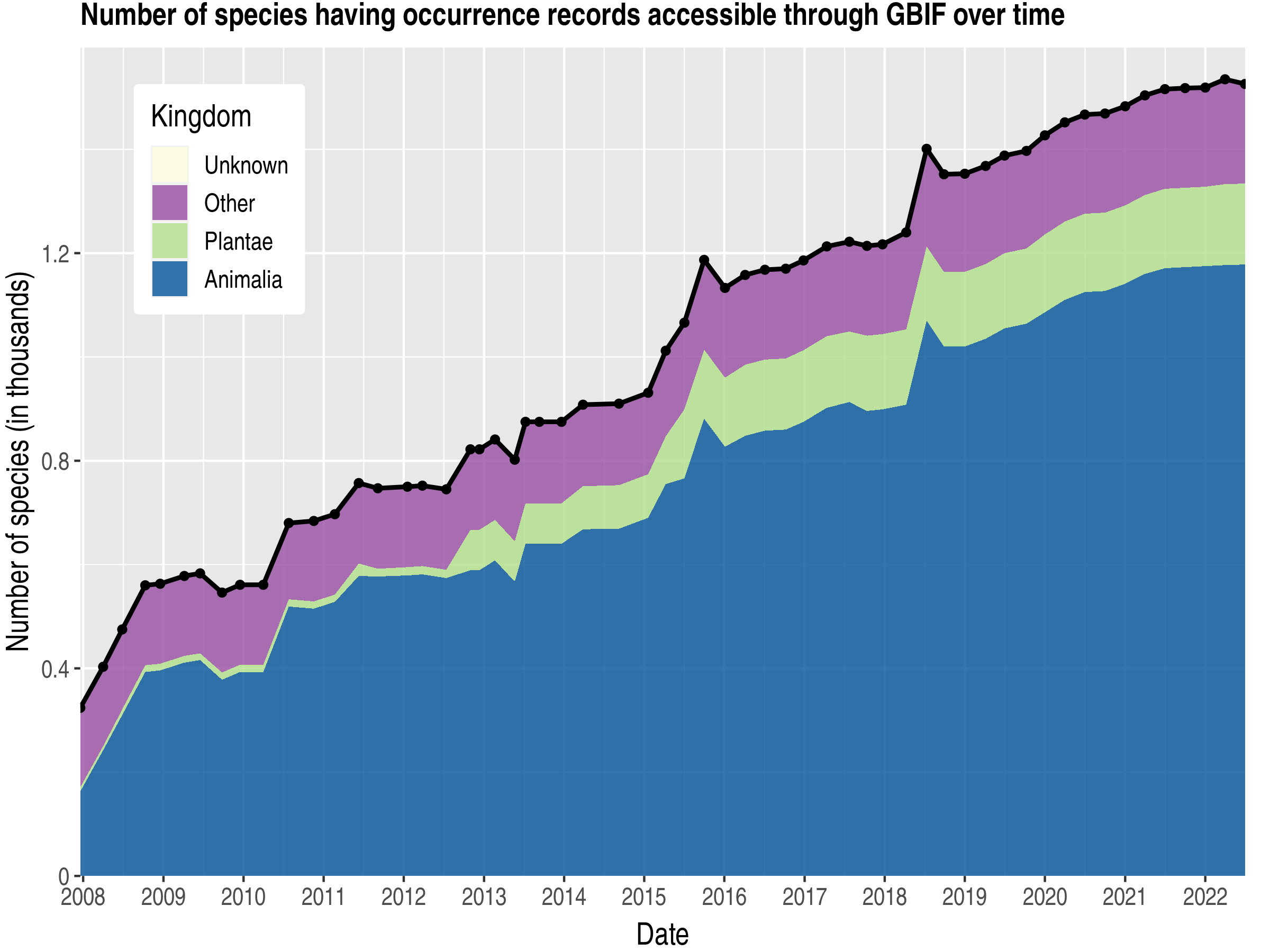 Data trend of species count by kingdom about Tuvalu