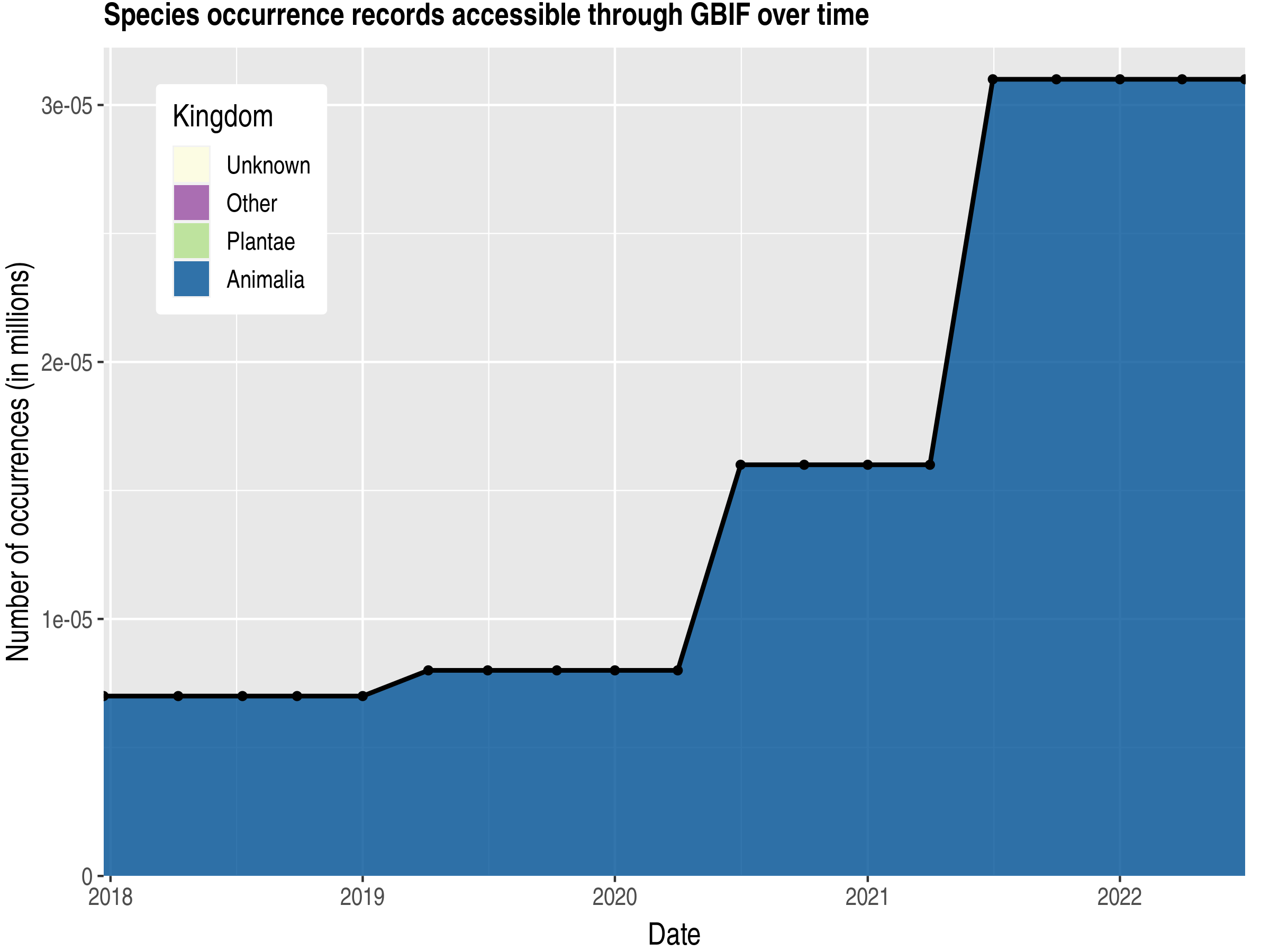 Data trend of records by kingdom published by Tuvalu