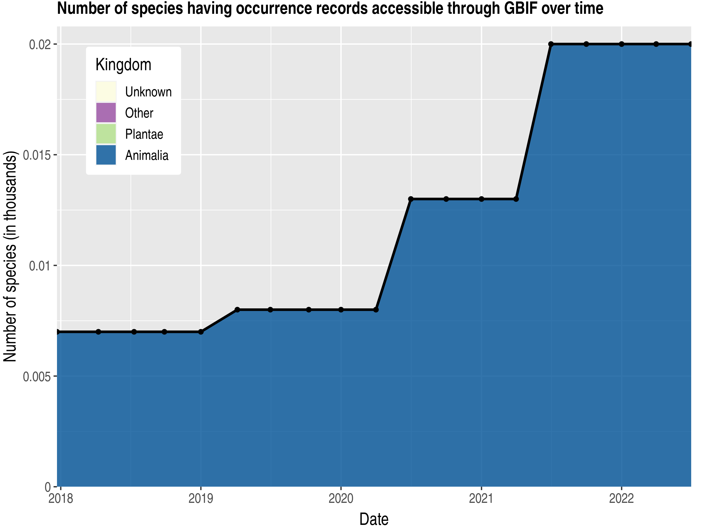 Data trend of species count by kingdom published Tuvalu