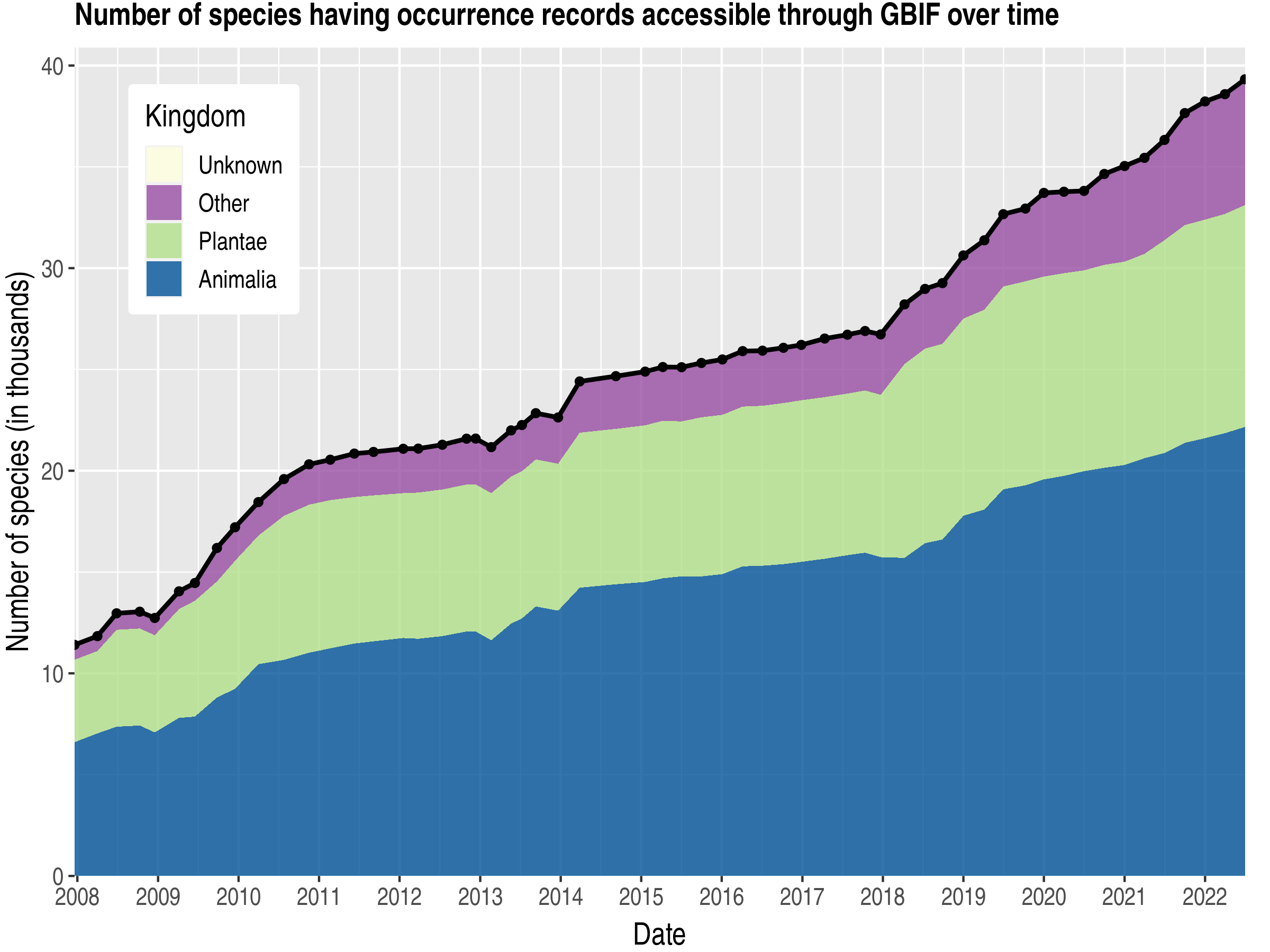 Data trend of species count by kingdom about Chinese Taipei