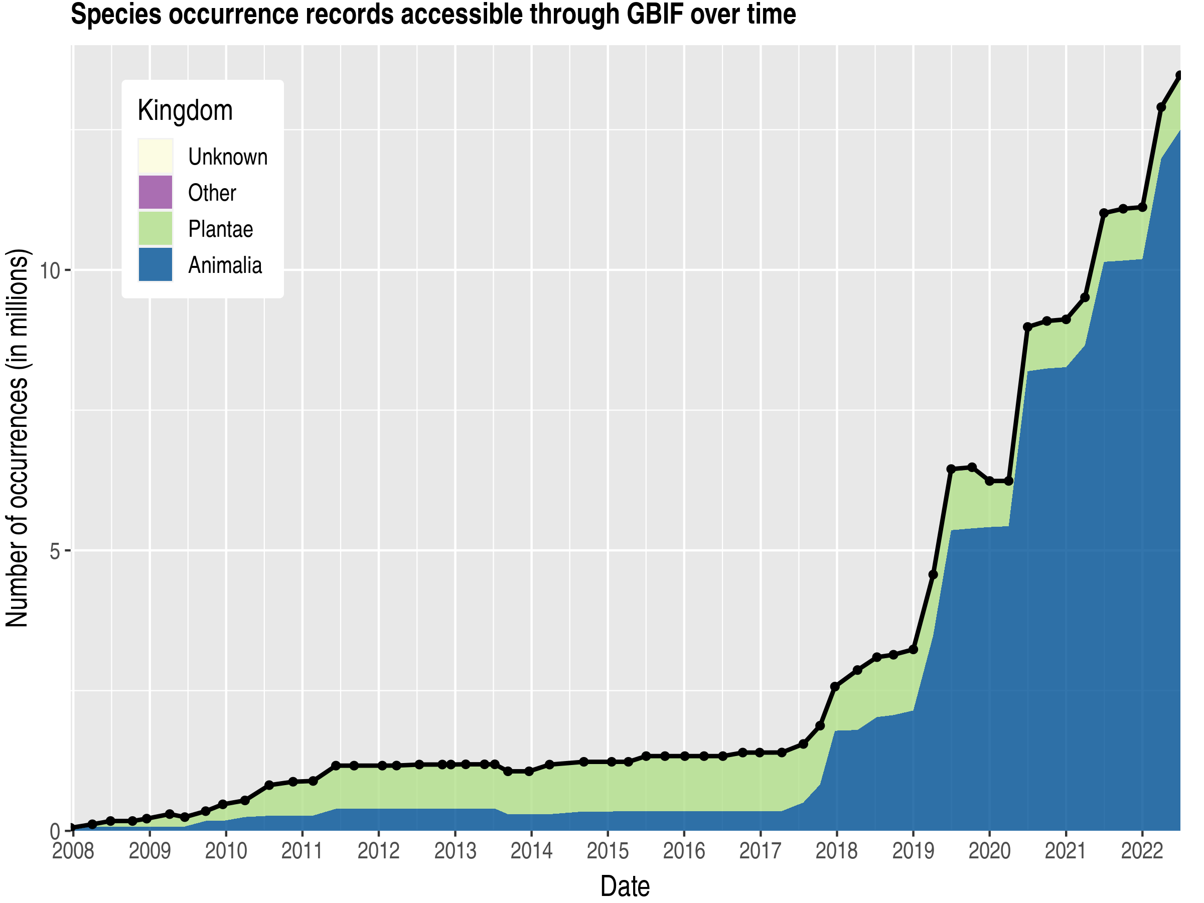 Data trend of records by kingdom published by Chinese Taipei