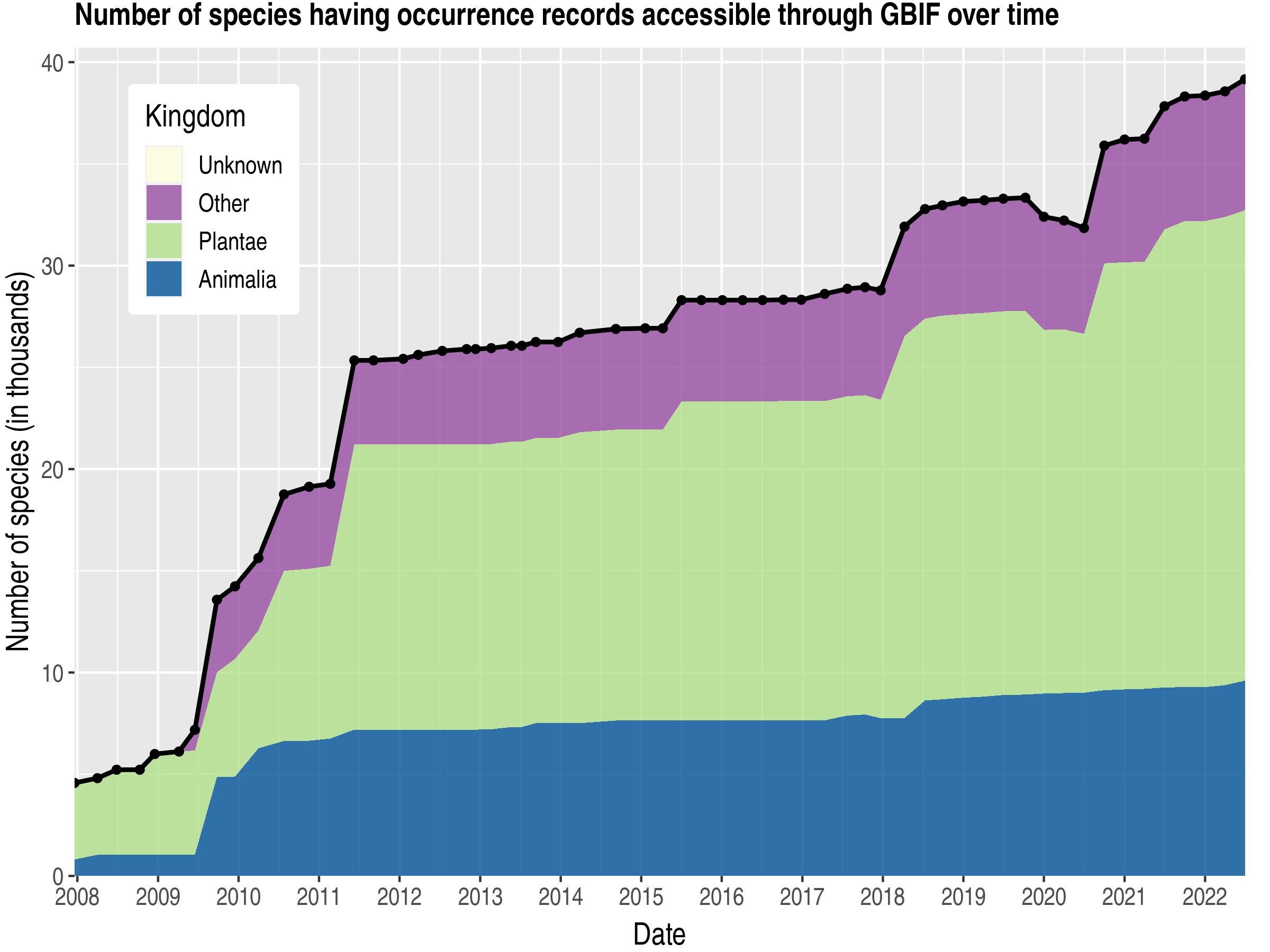 Data trend of species count by kingdom published Chinese Taipei