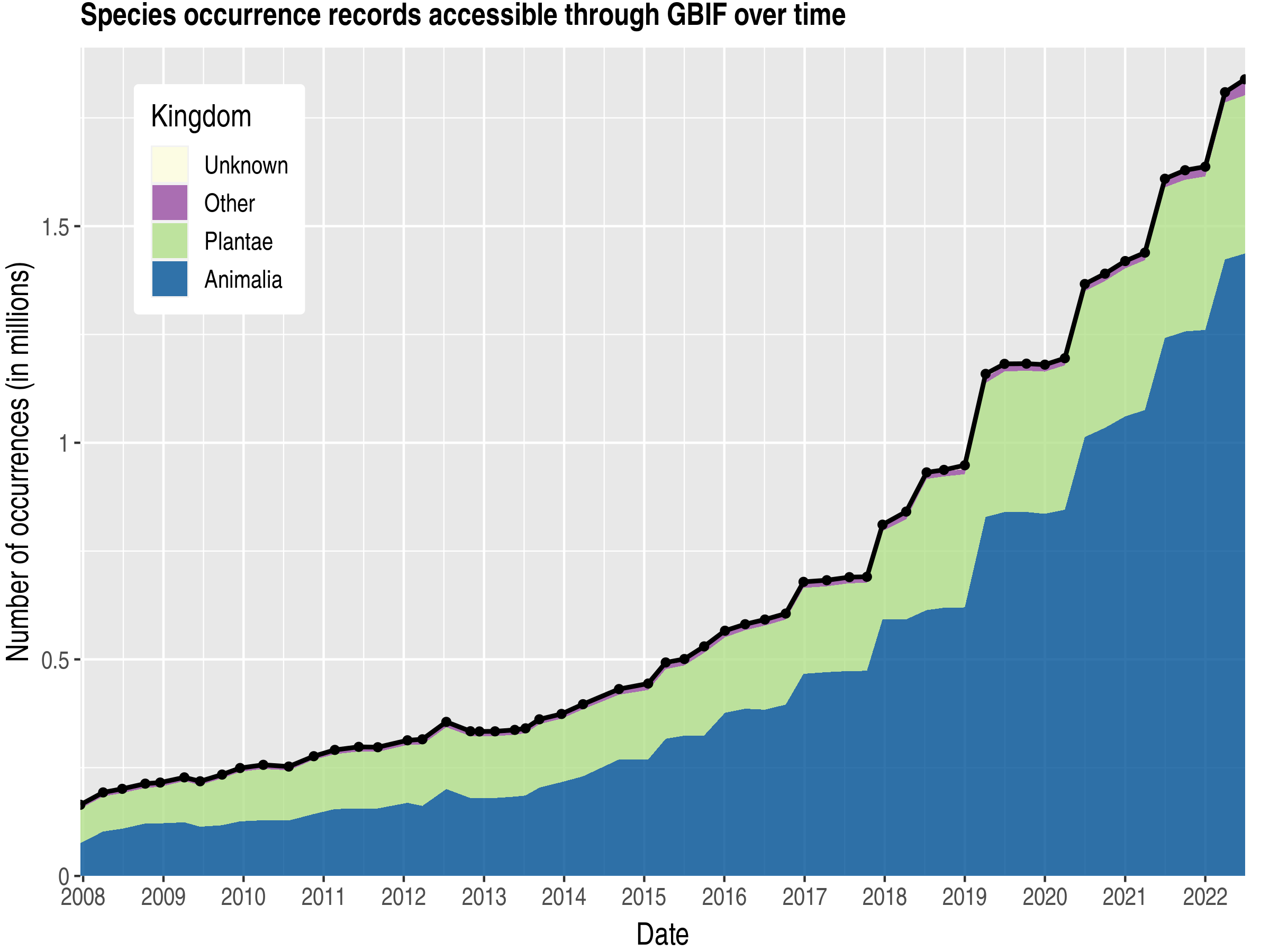 Data trend of records by kingdom about Tanzania, United Republic of