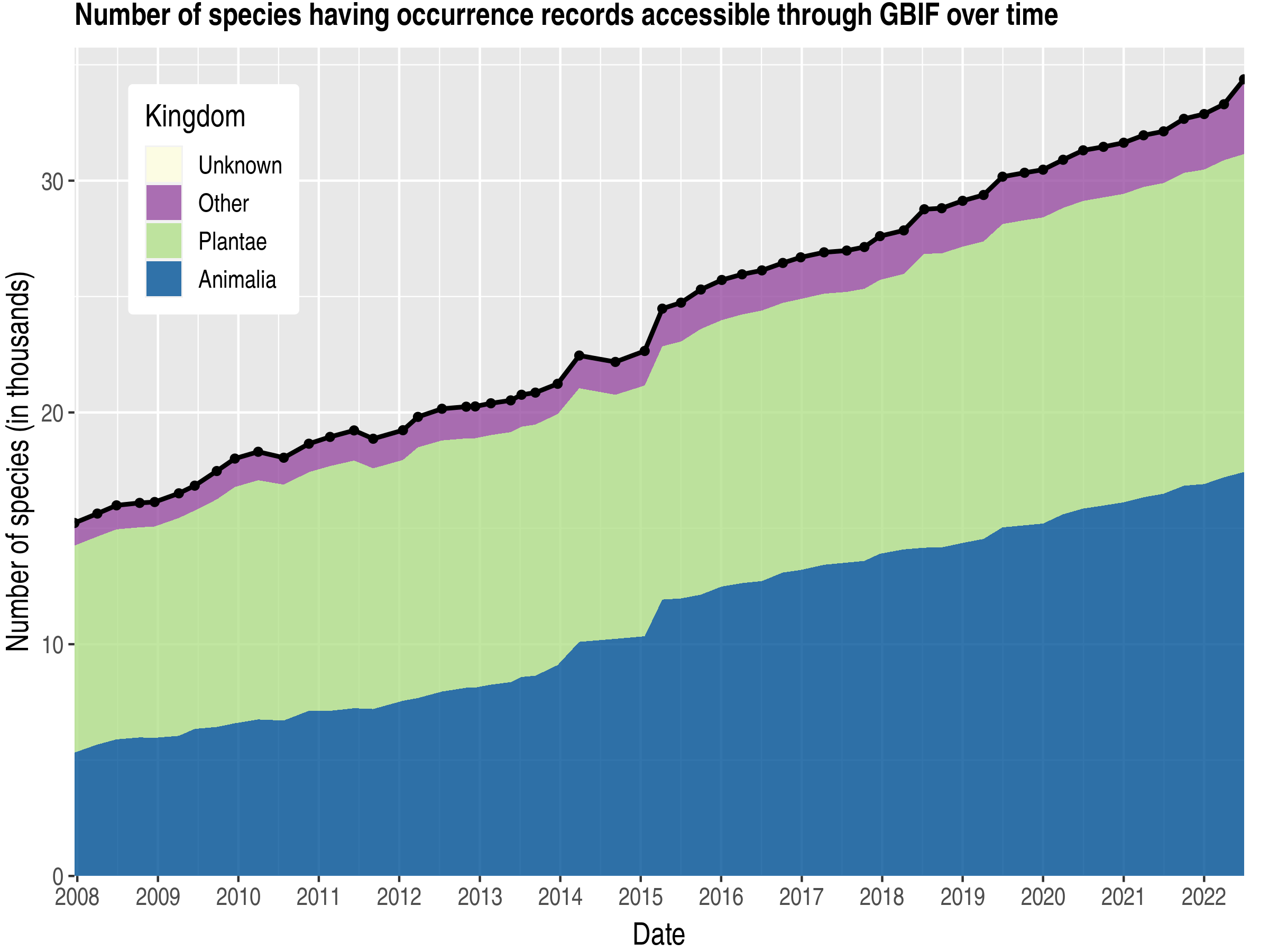 Data trend of species count by kingdom about Tanzania, United Republic of