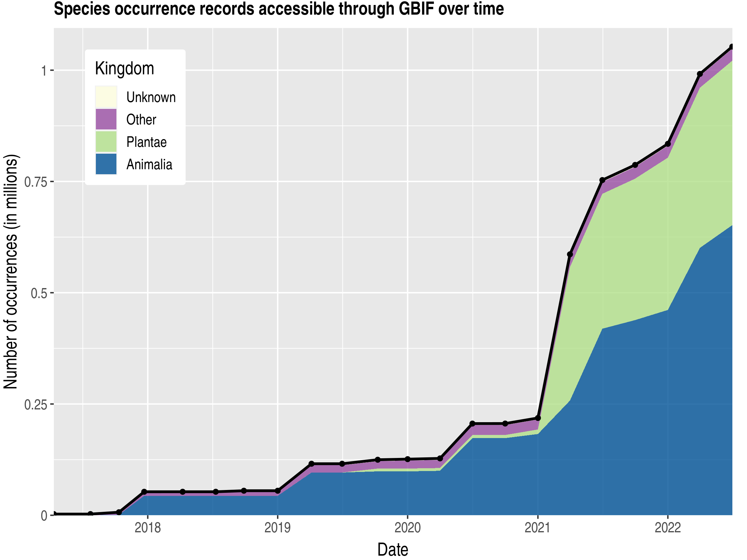 Data trend of records by kingdom published by Ukraine